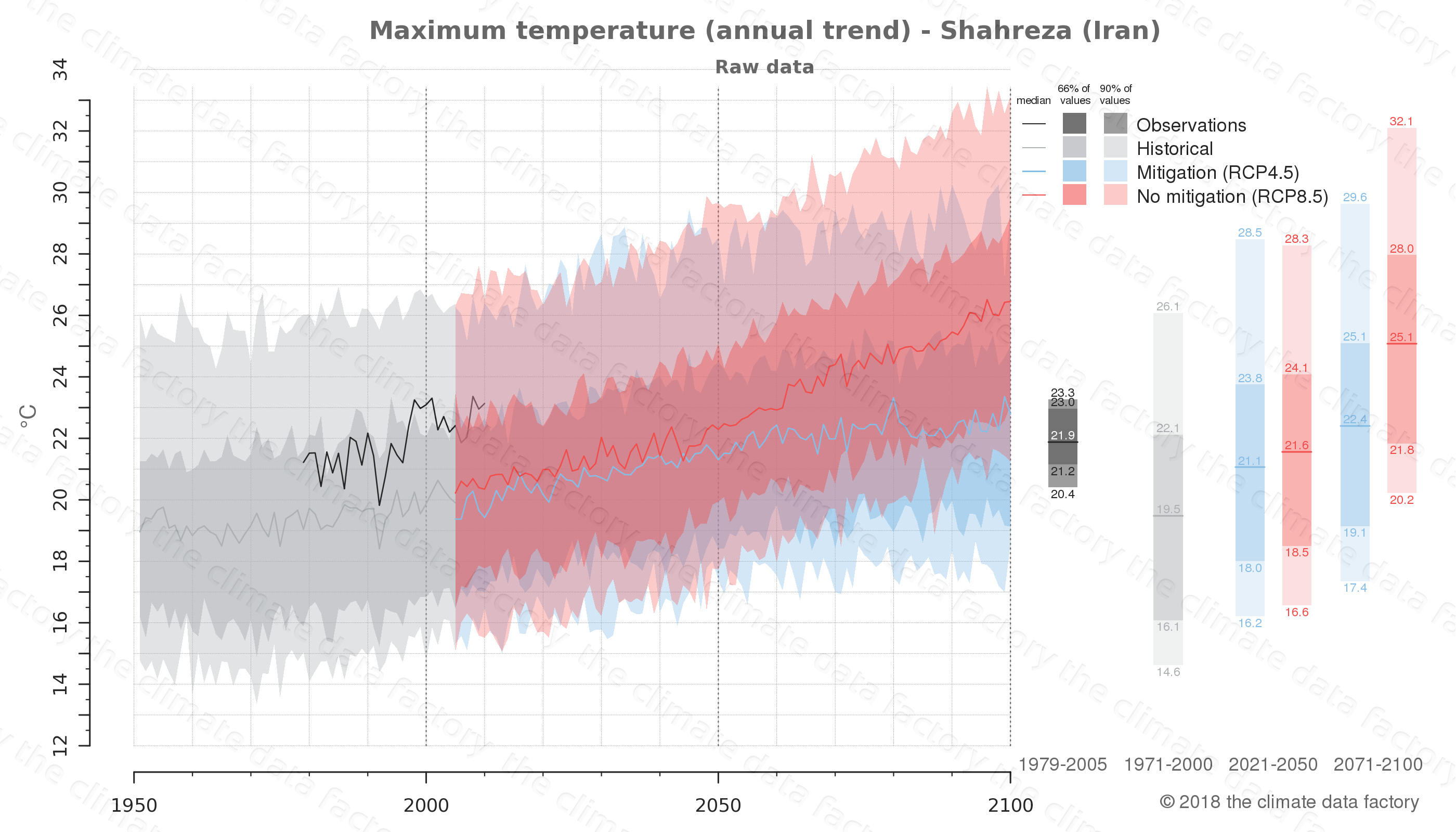 climate change data policy adaptation climate graph city data maximum-temperature shahreza iran