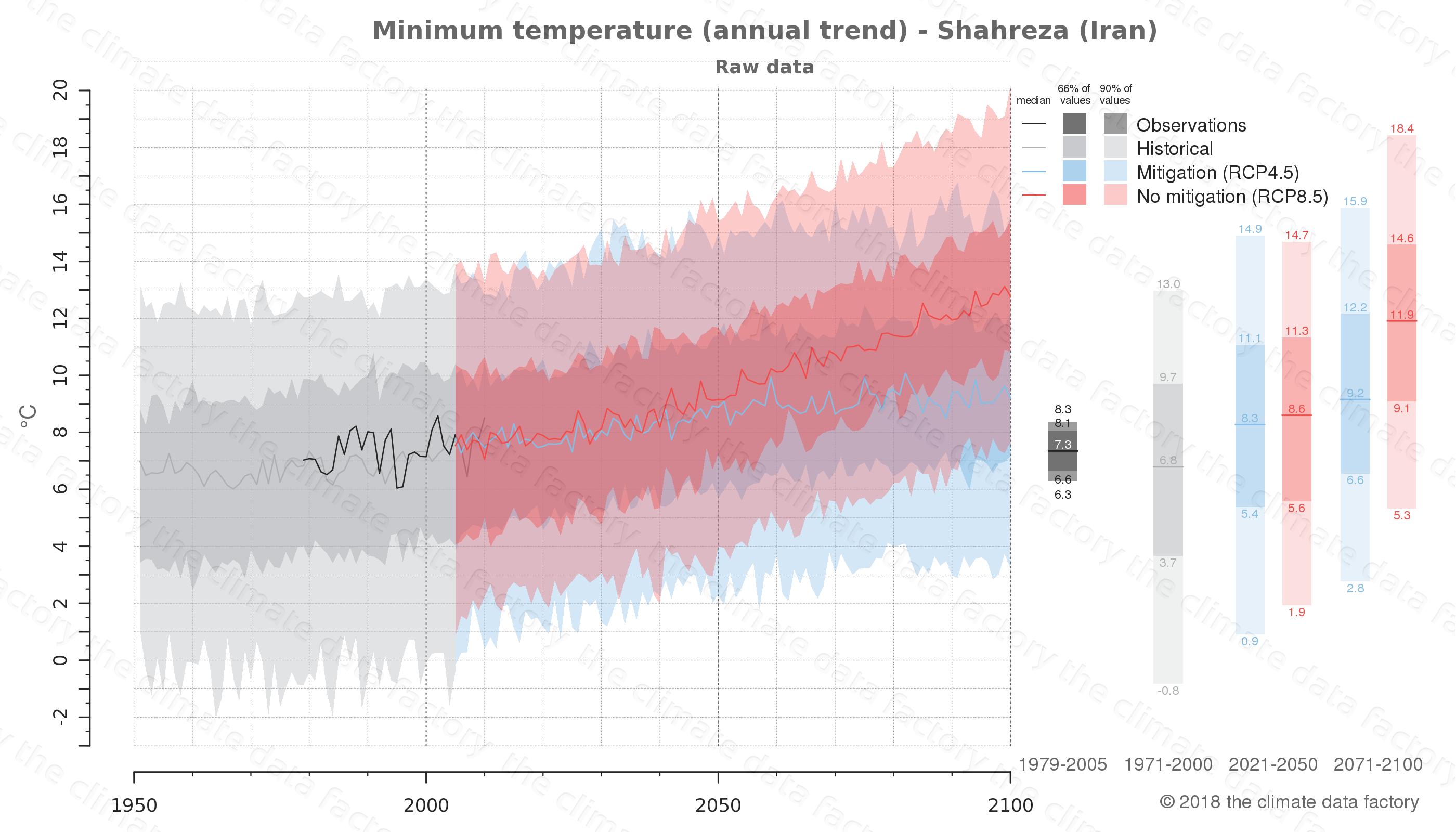 climate change data policy adaptation climate graph city data minimum-temperature shahreza iran