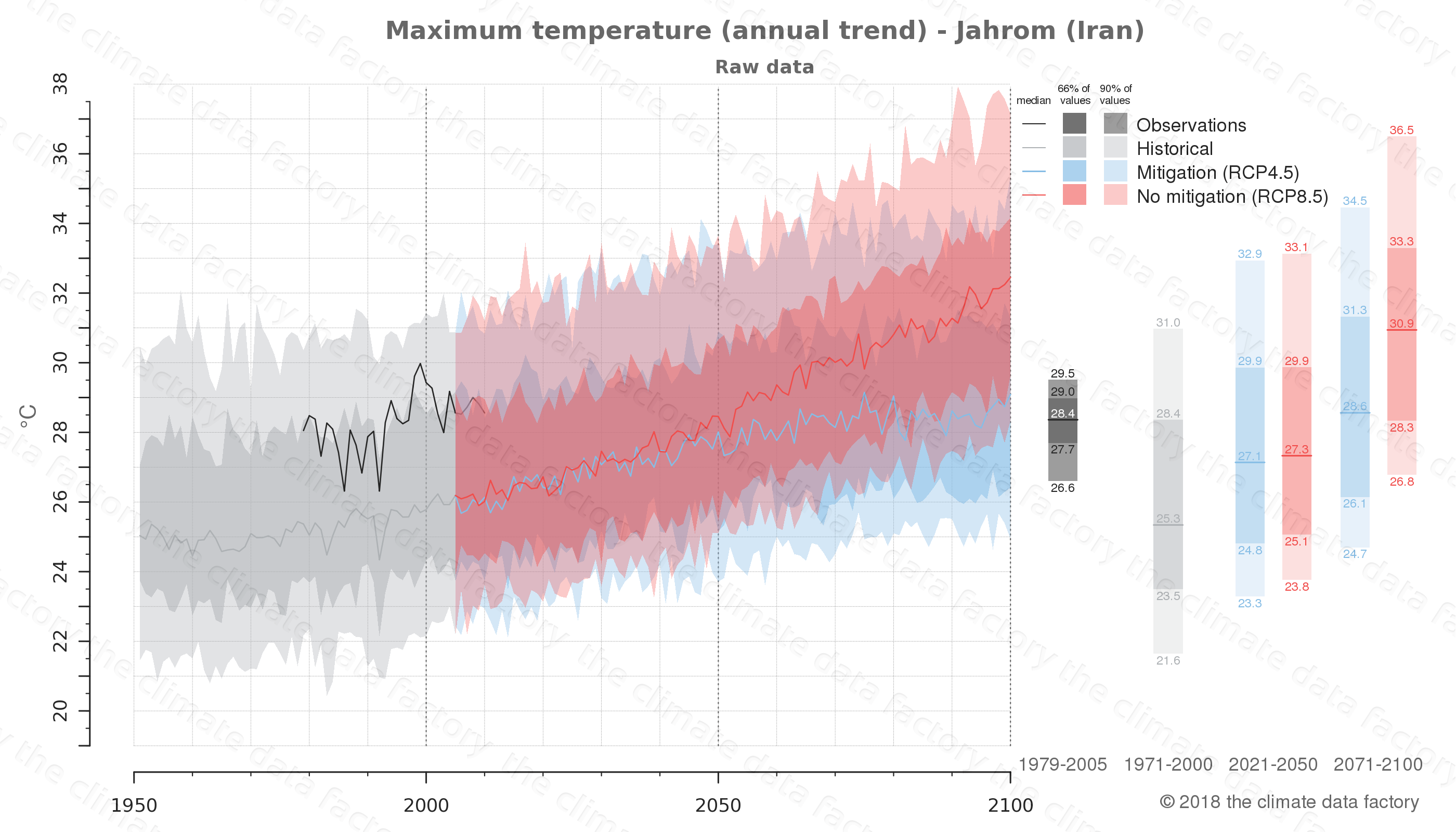 climate change data policy adaptation climate graph city data maximum-temperature jahrom iran