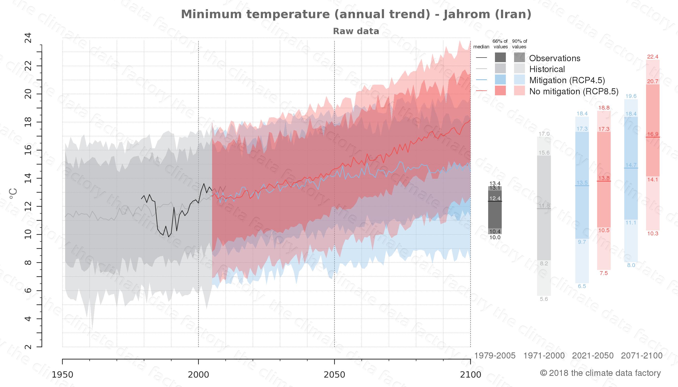 climate change data policy adaptation climate graph city data minimum-temperature jahrom iran