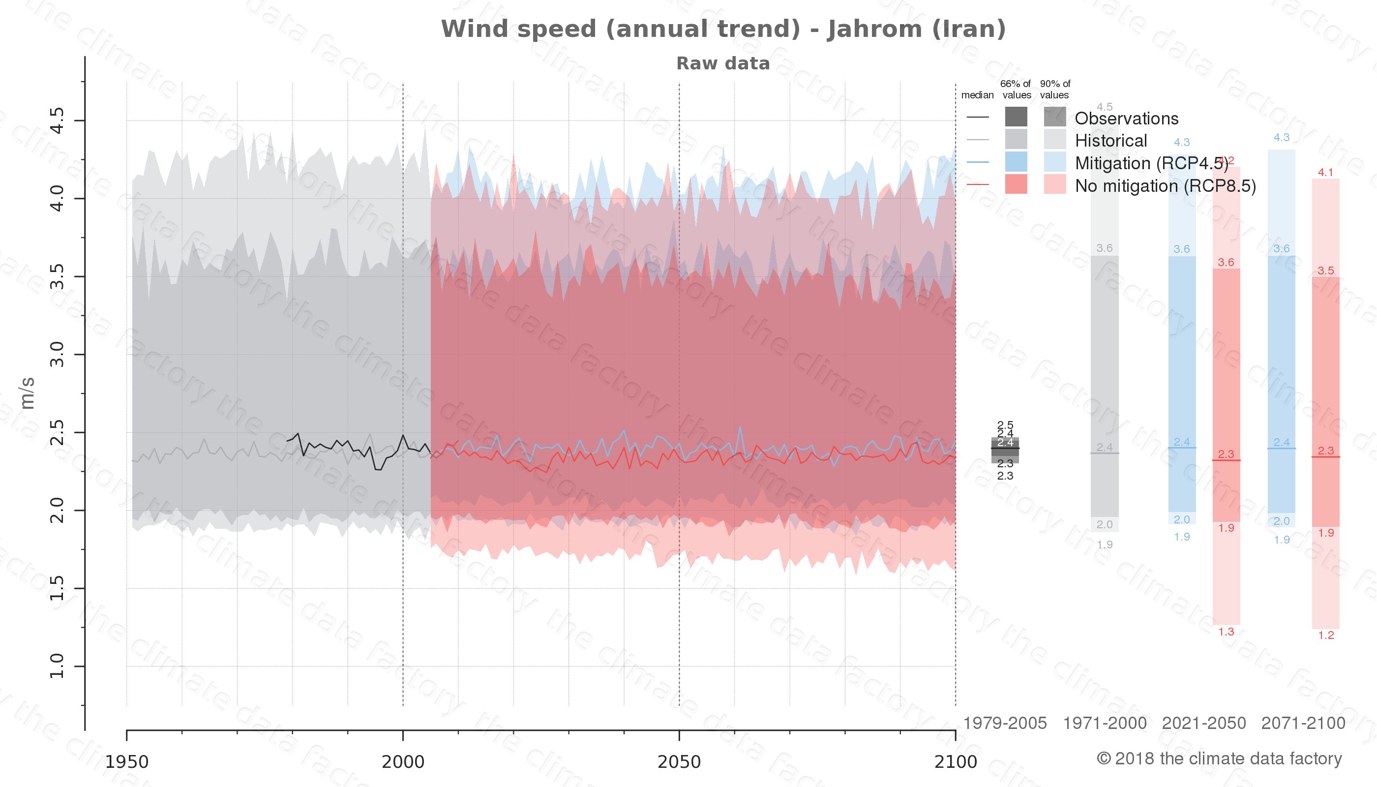 climate change data policy adaptation climate graph city data wind-speed jahrom iran