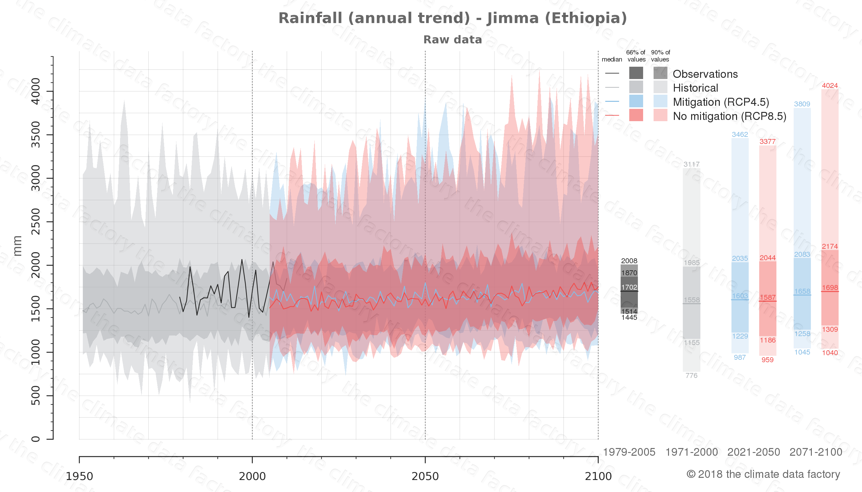 climate change data policy adaptation climate graph city data rainfall jimma ethiopia