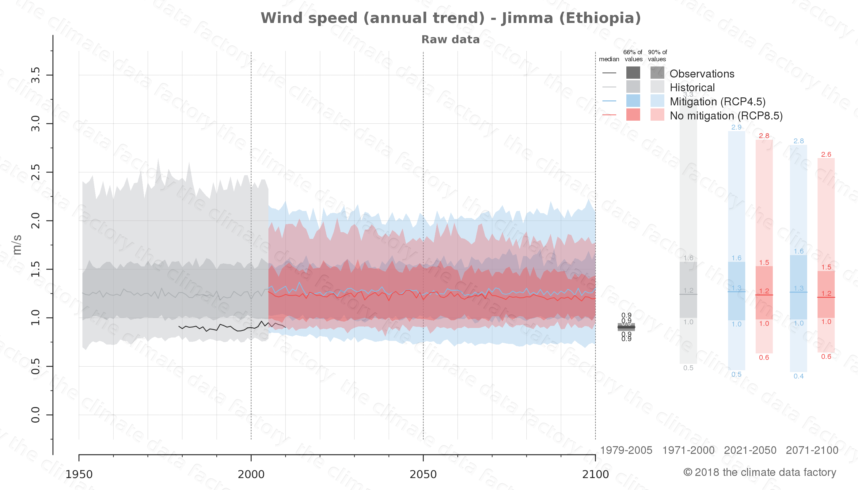 climate change data policy adaptation climate graph city data wind-speed jimma ethiopia