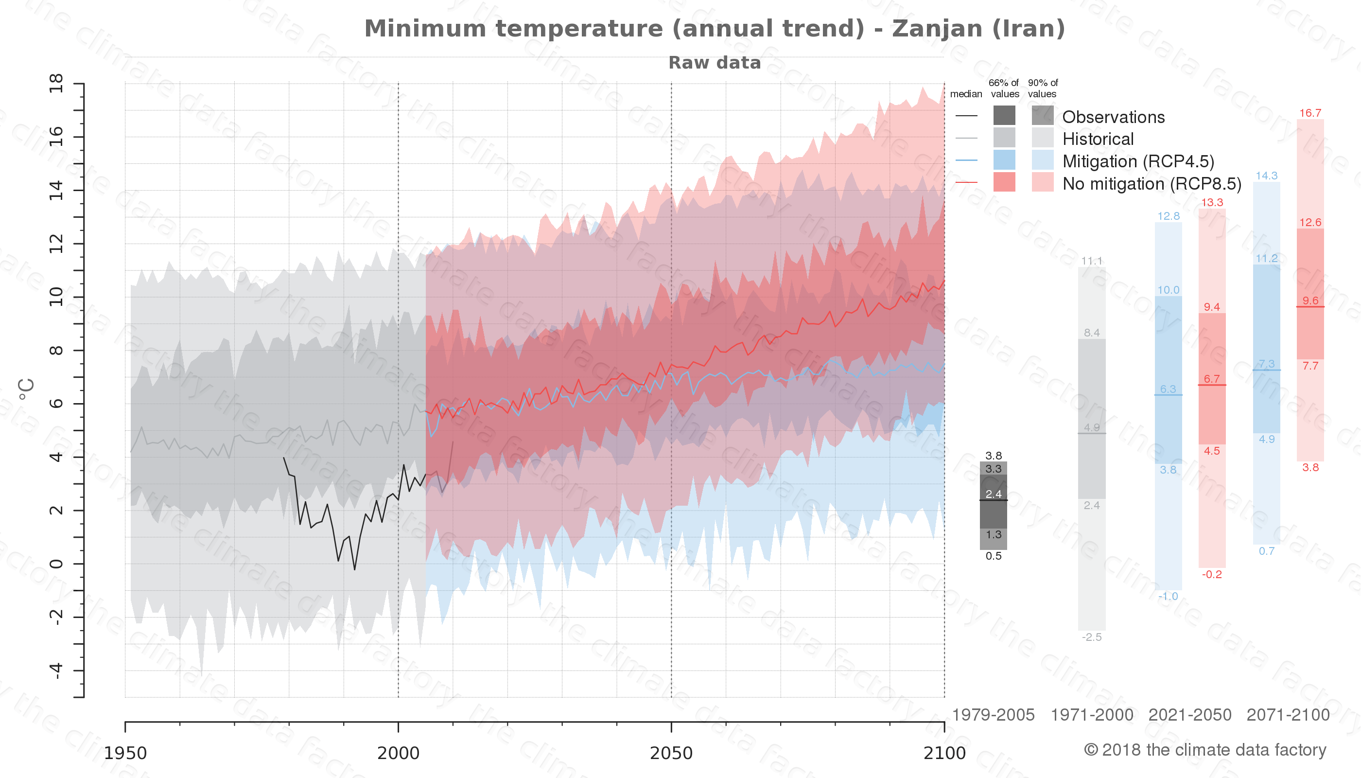 climate change data policy adaptation climate graph city data minimum-temperature zanjan iran