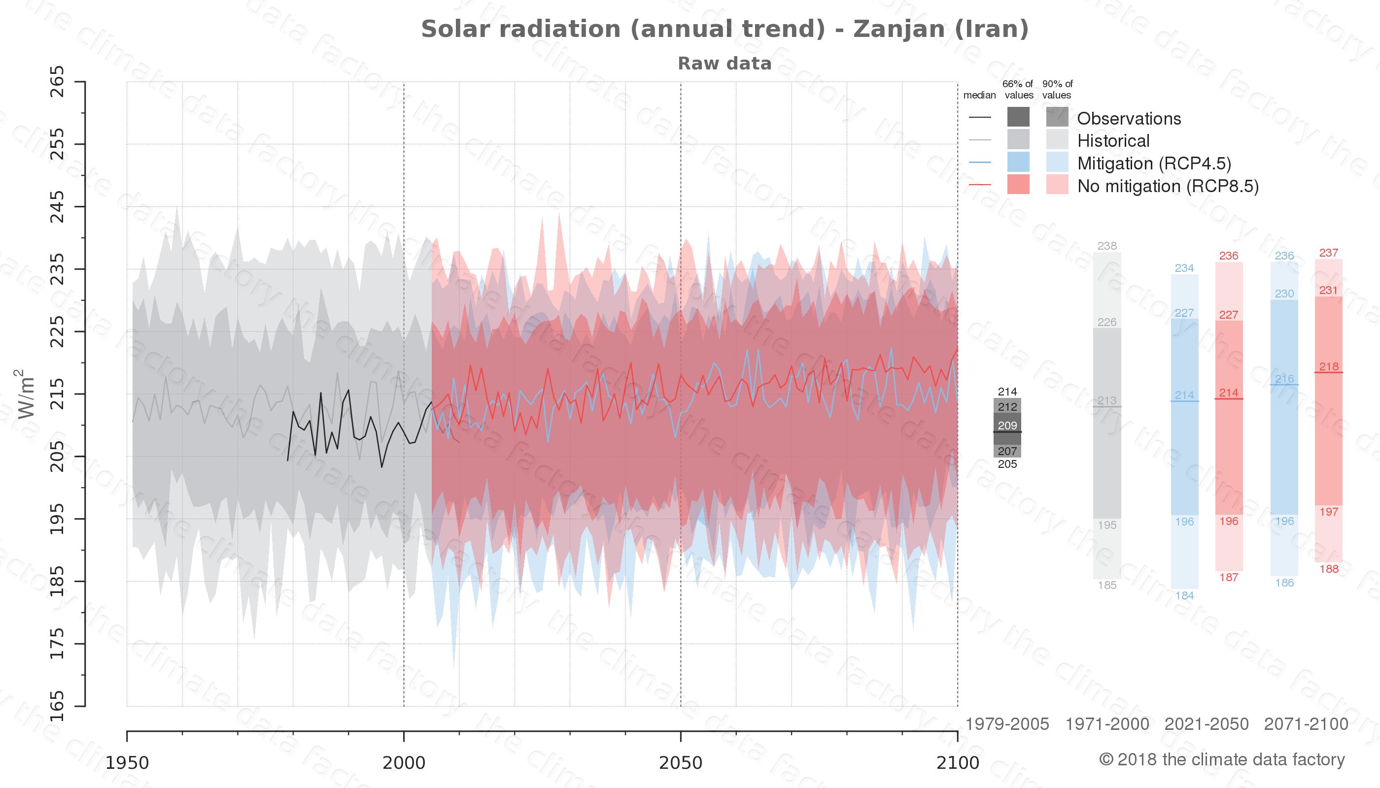 climate change data policy adaptation climate graph city data solar-radiation zanjan iran