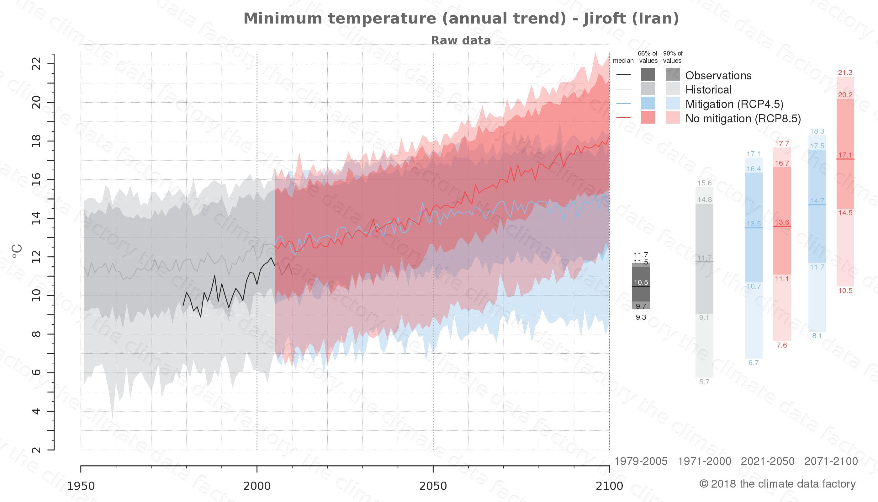 climate change data policy adaptation climate graph city data minimum-temperature jiroft iran