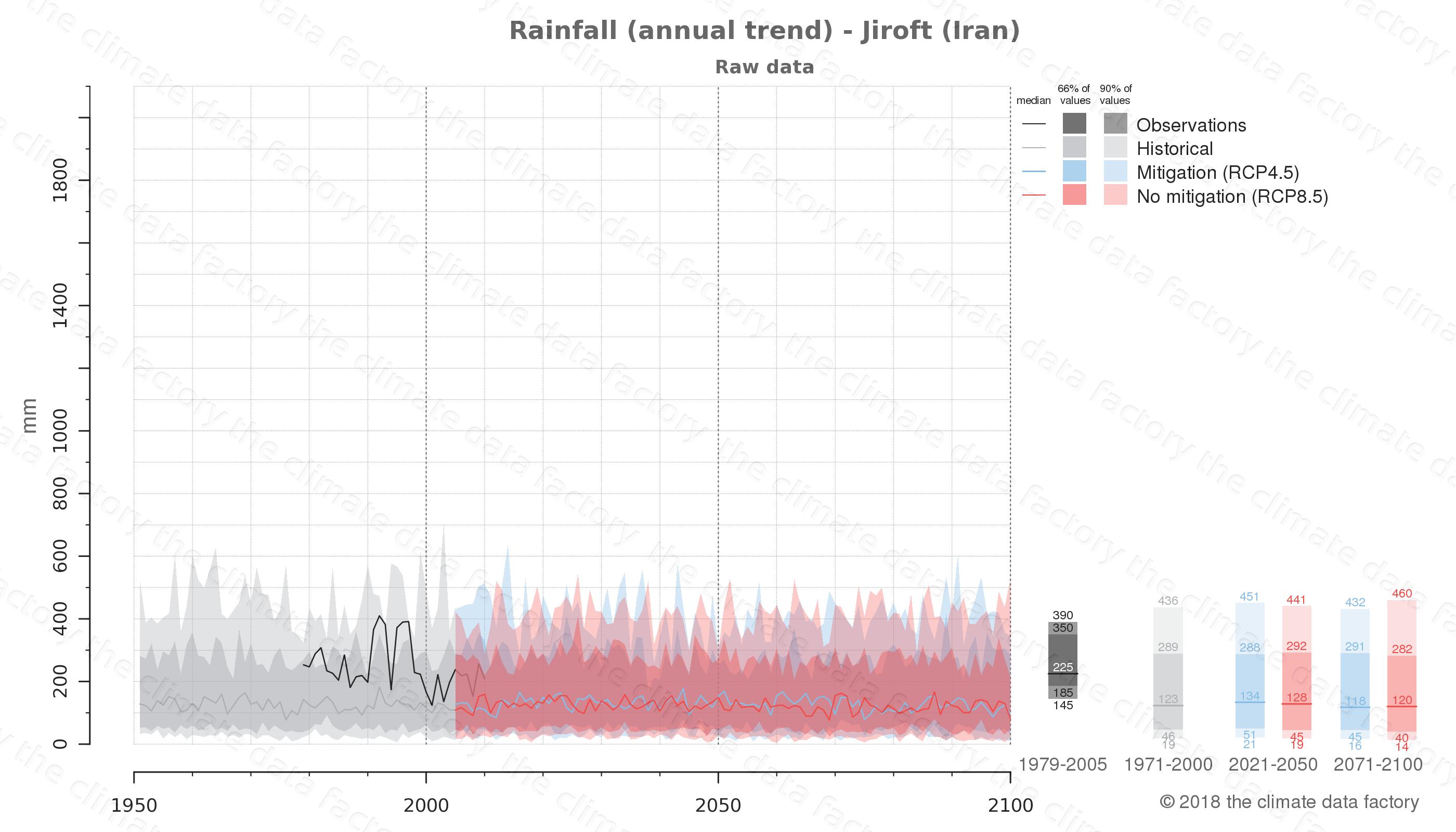 climate change data policy adaptation climate graph city data rainfall jiroft iran