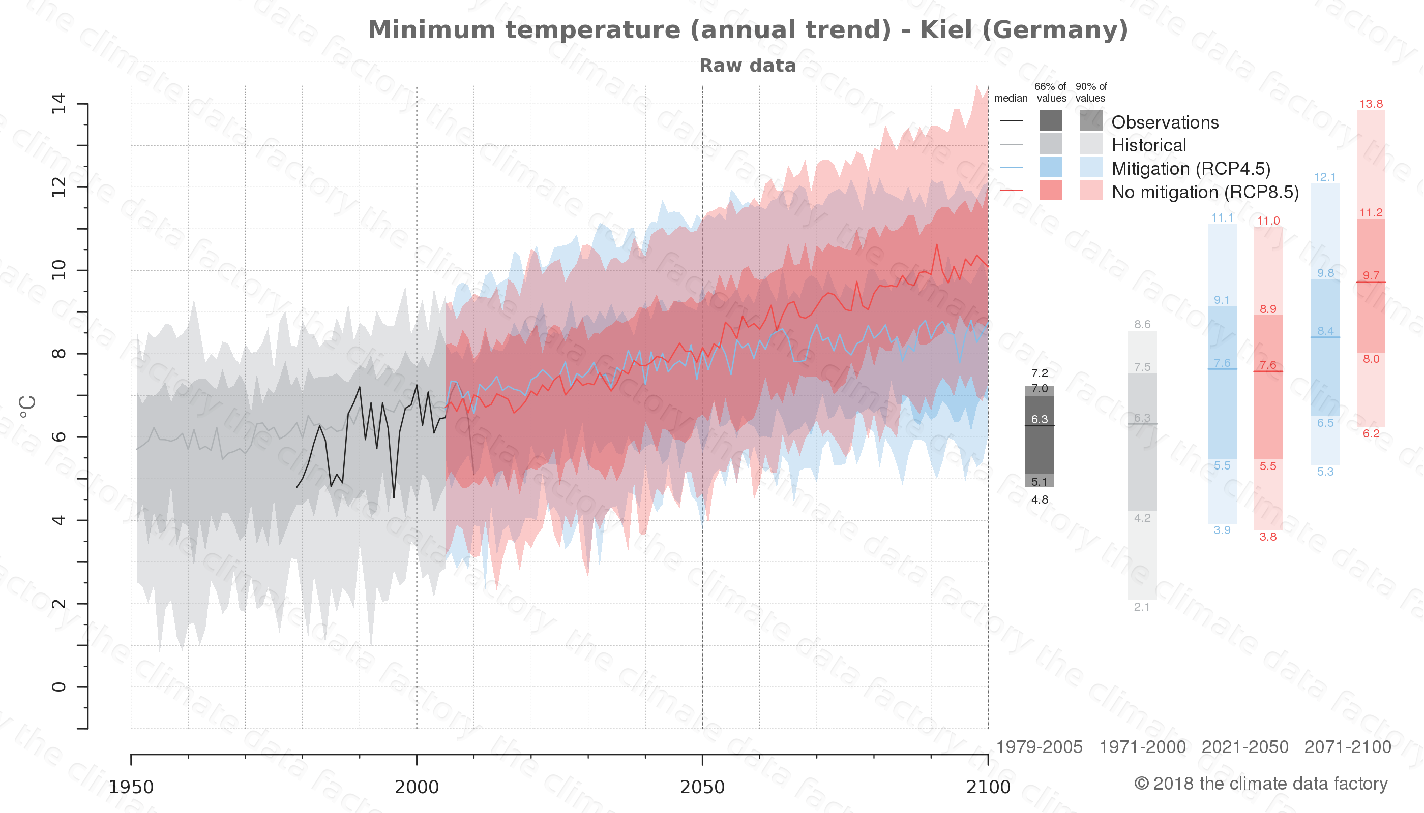 climate change data policy adaptation climate graph city data minimum-temperature kiel germany