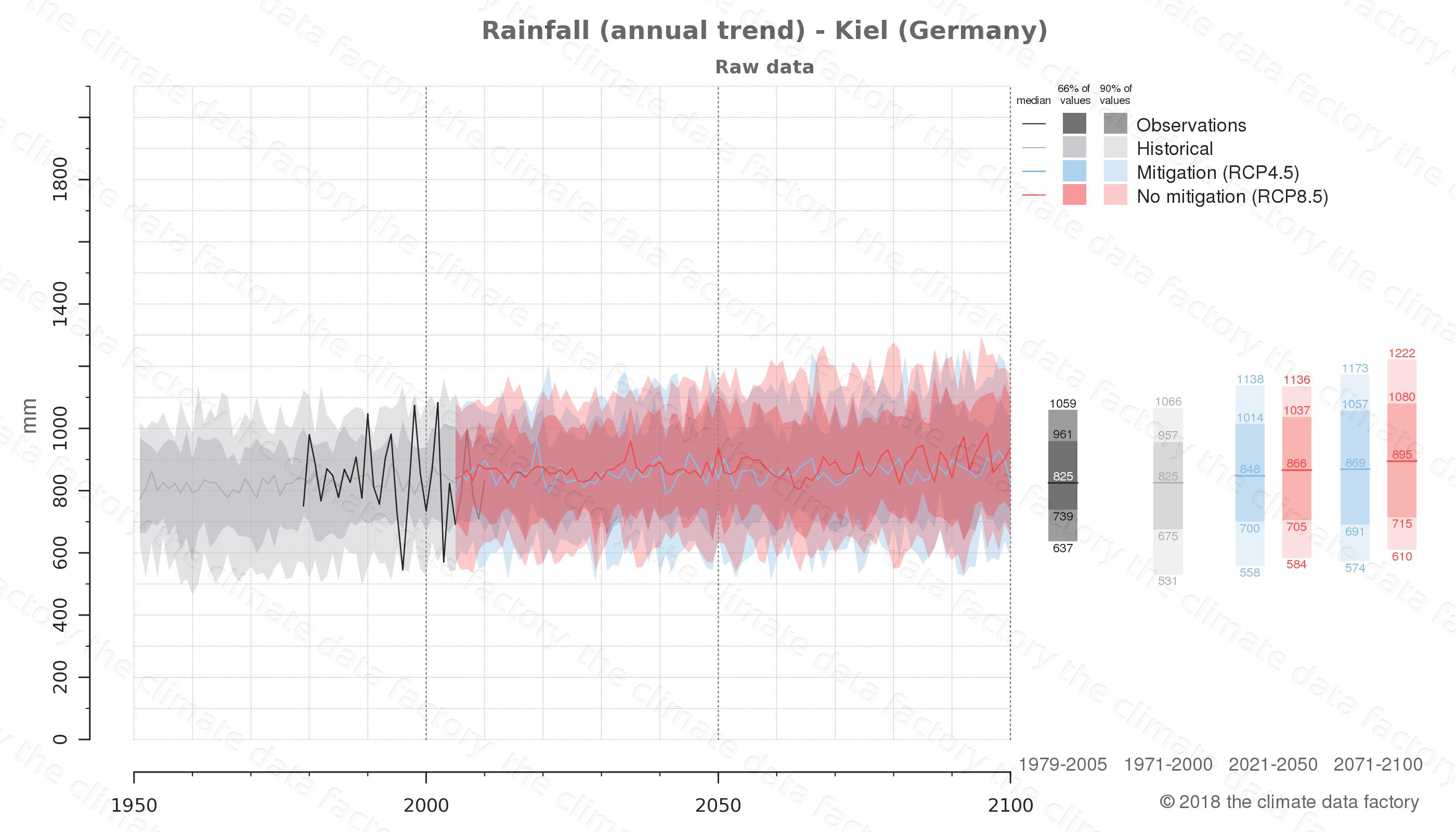 climate change data policy adaptation climate graph city data rainfall kiel germany