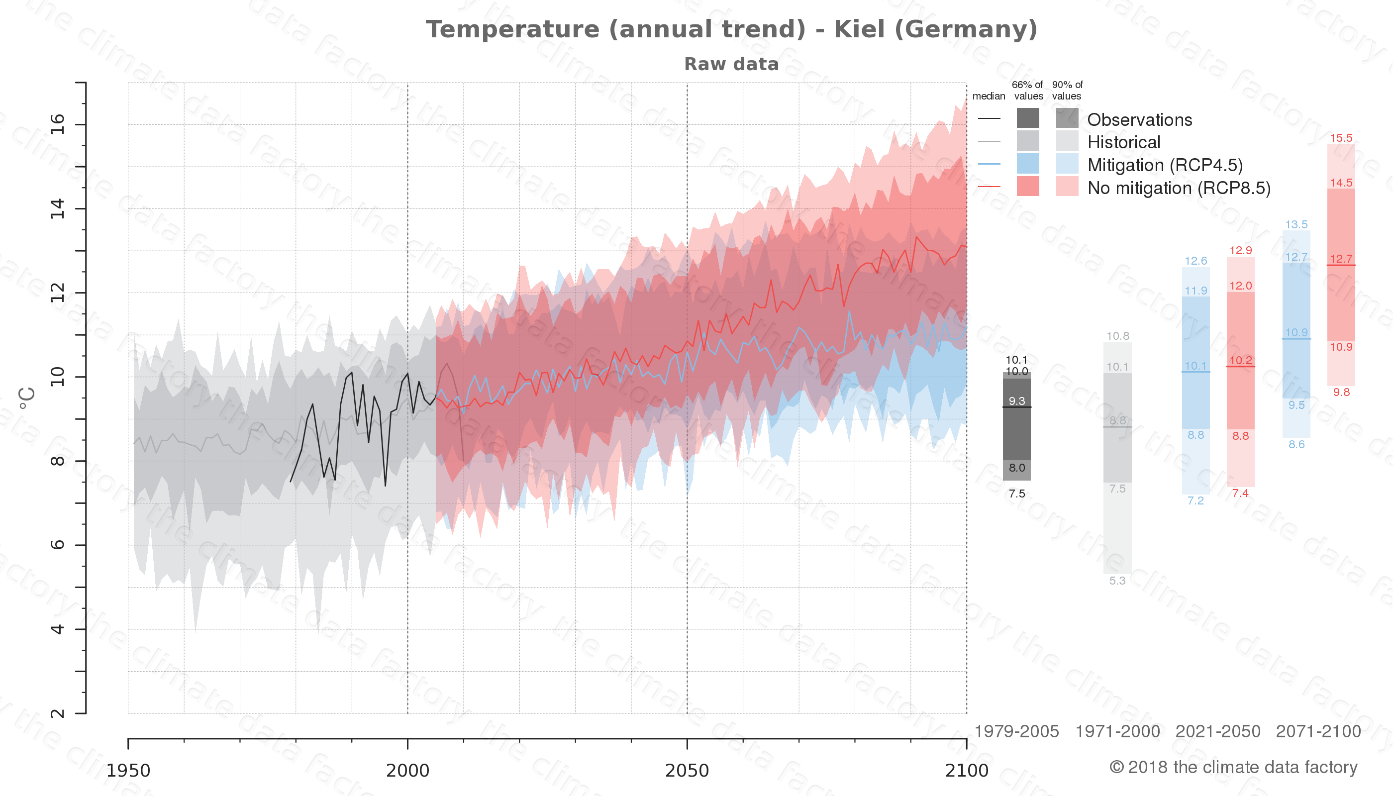 climate change data policy adaptation climate graph city data temperature kiel germany