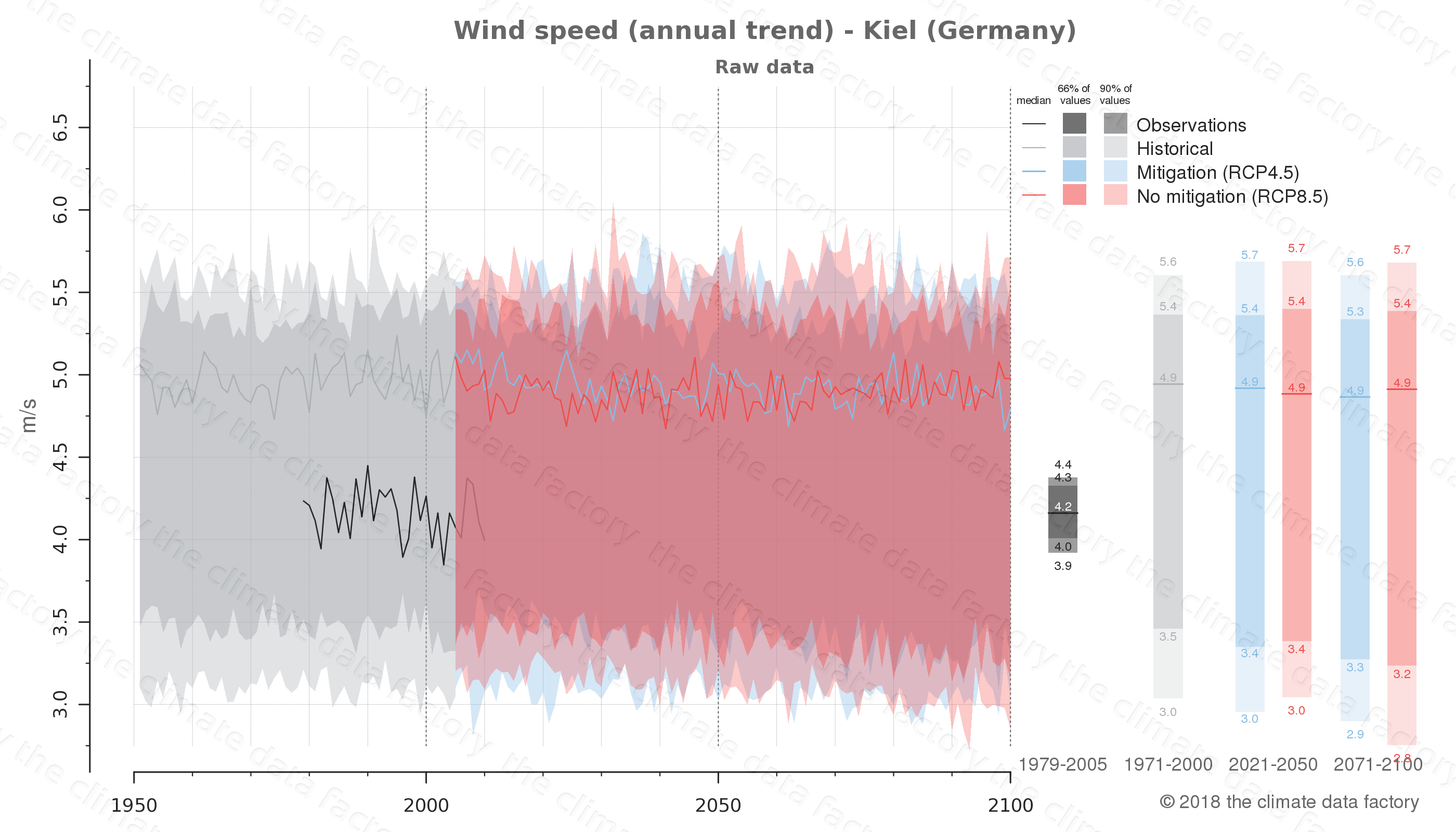 climate change data policy adaptation climate graph city data wind-speed kiel germany