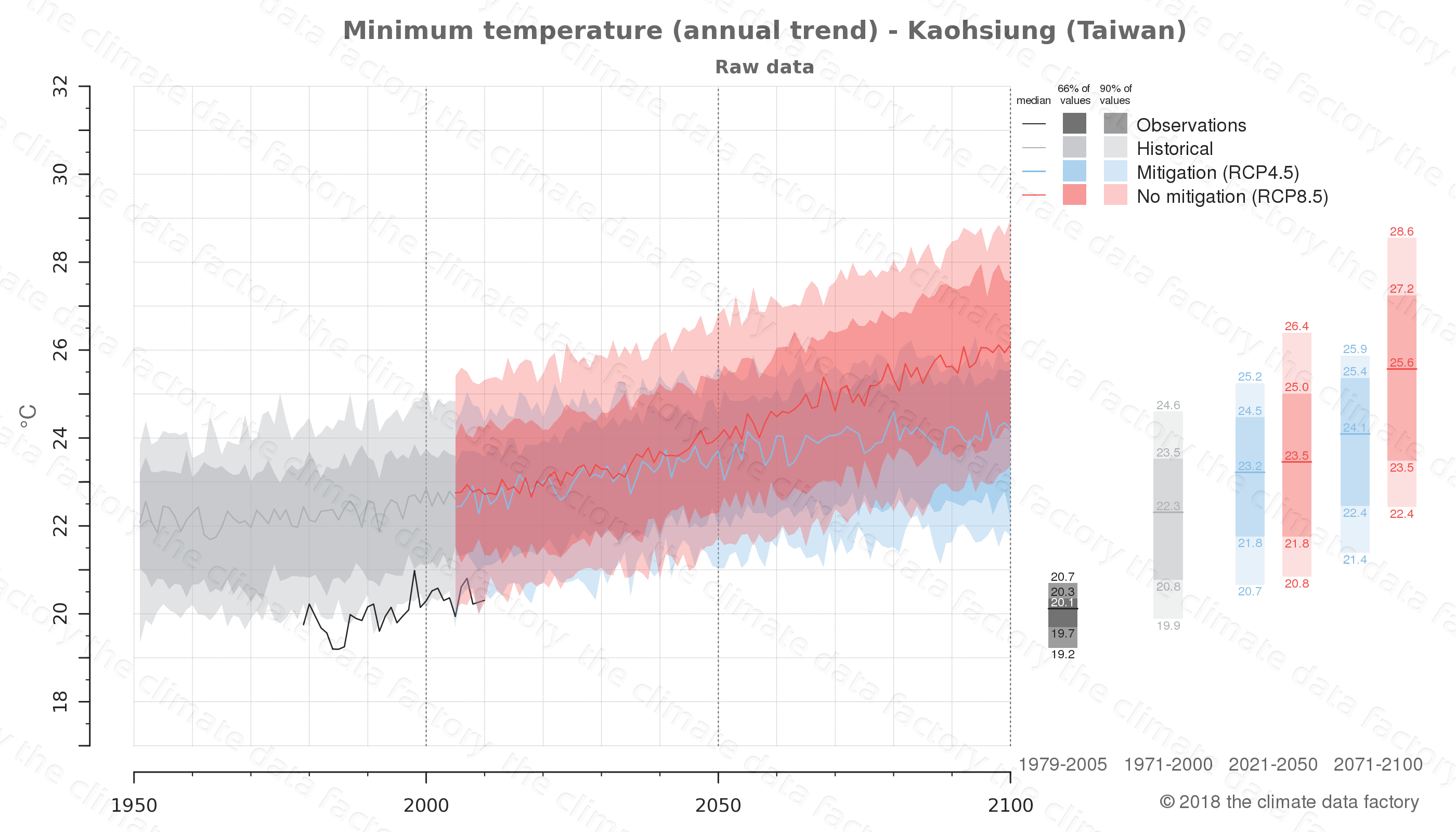 climate change data policy adaptation climate graph city data minimum-temperature kaohsiung taiwan