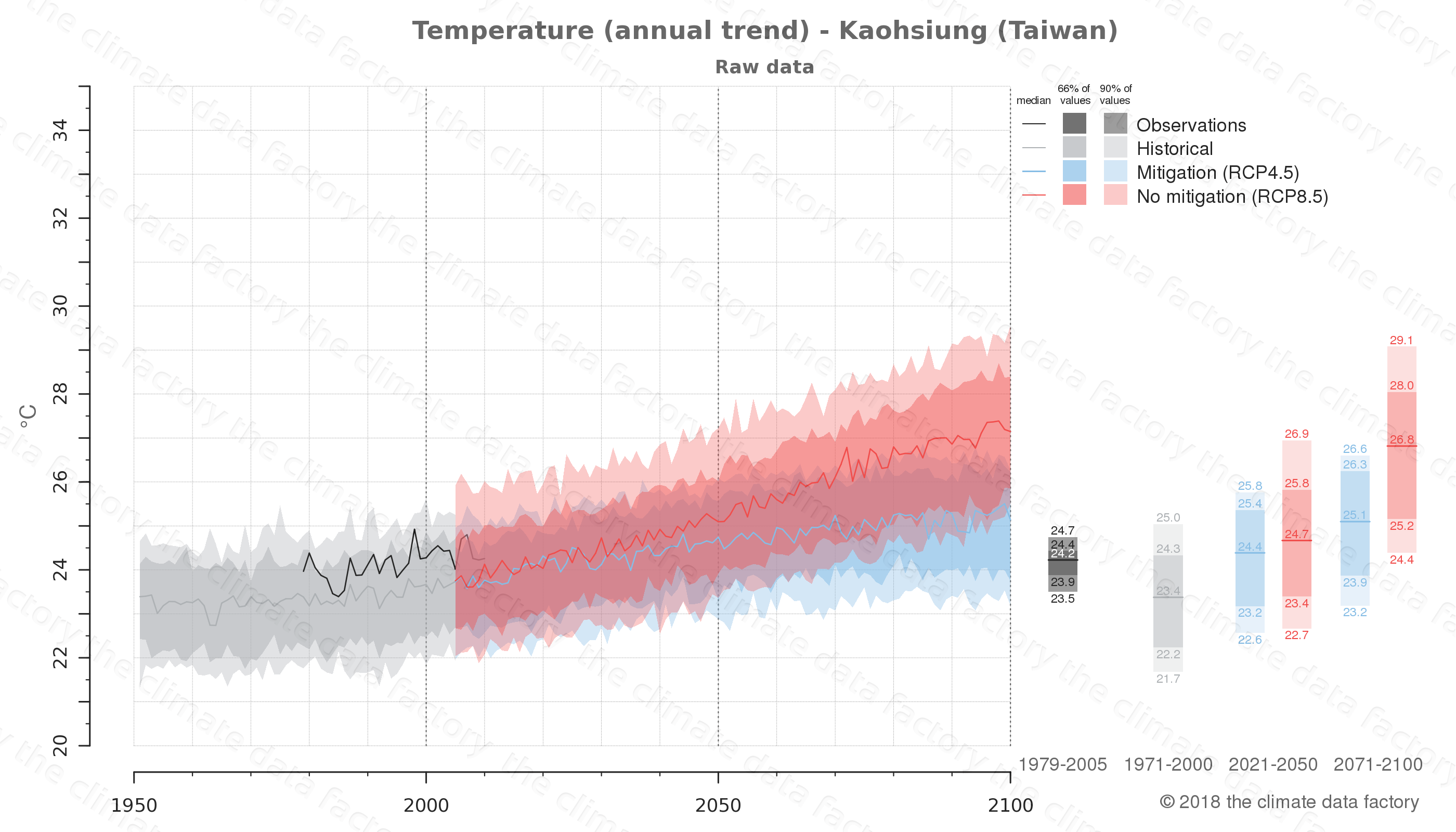 climate change data policy adaptation climate graph city data temperature kaohsiung taiwan