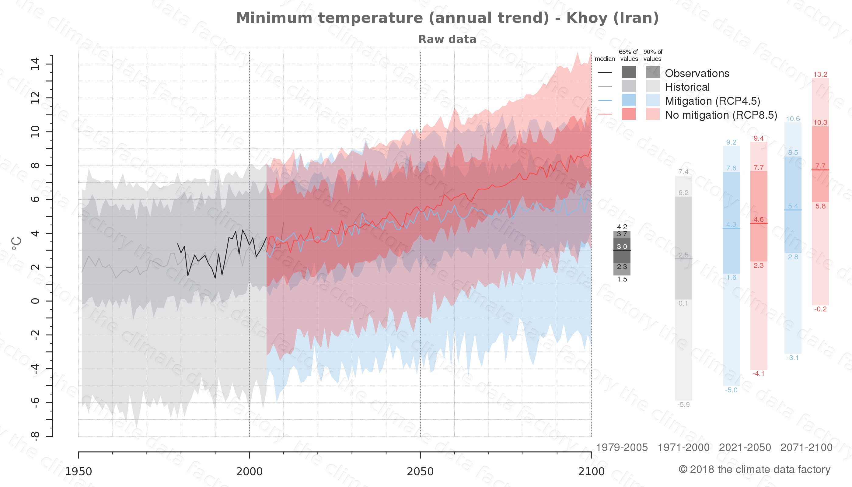 climate change data policy adaptation climate graph city data minimum-temperature khoy iran