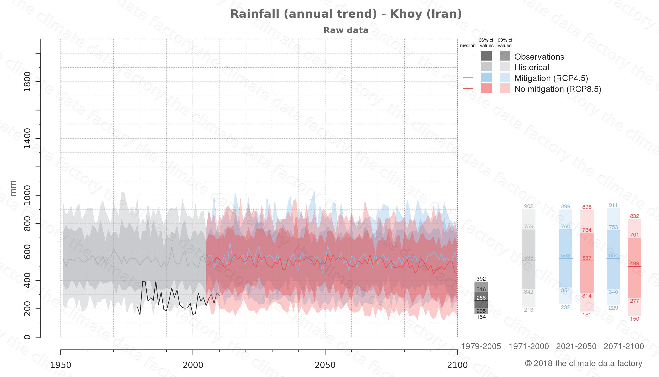 climate change data policy adaptation climate graph city data rainfall khoy iran