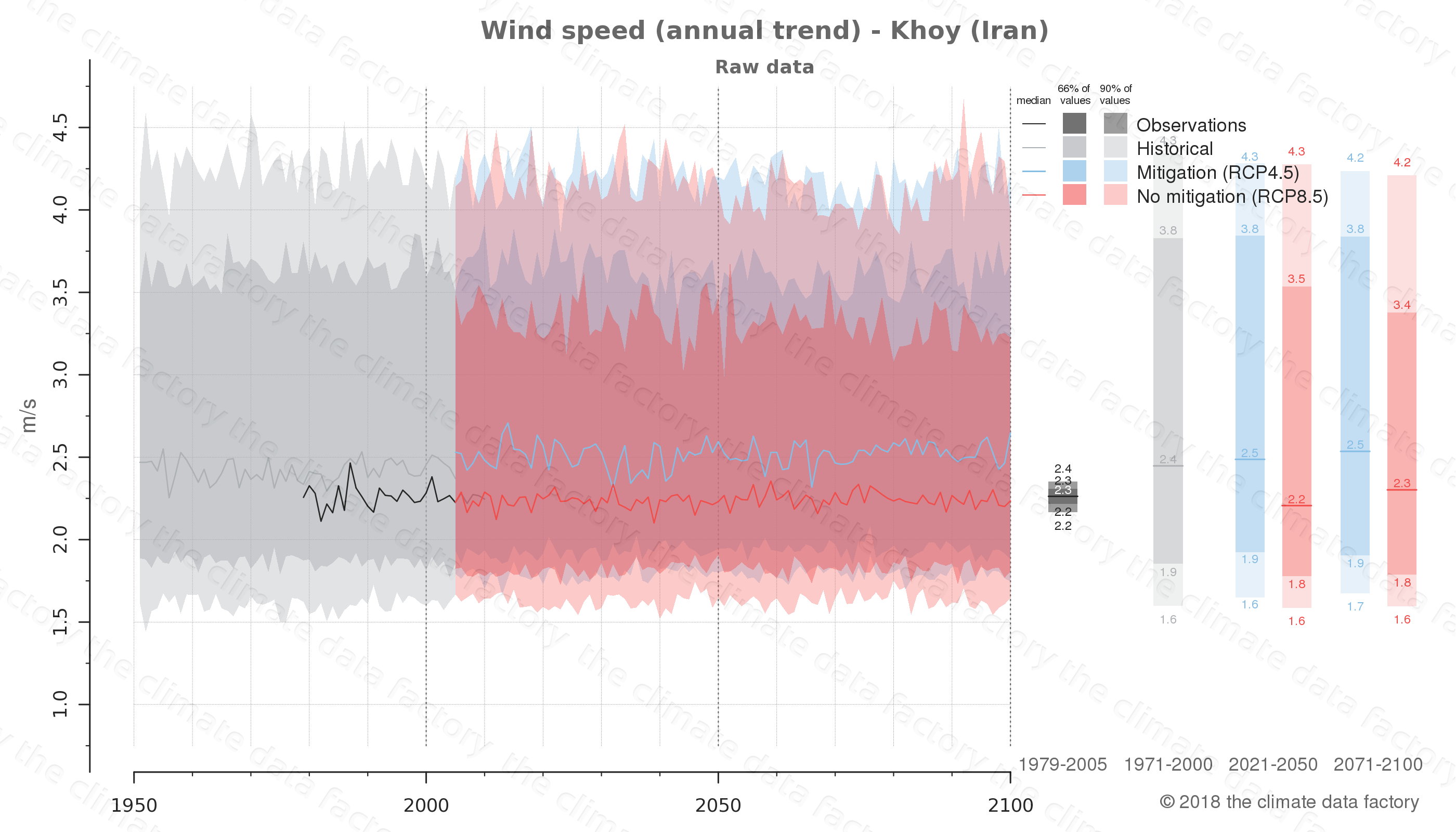 climate change data policy adaptation climate graph city data wind-speed khoy iran