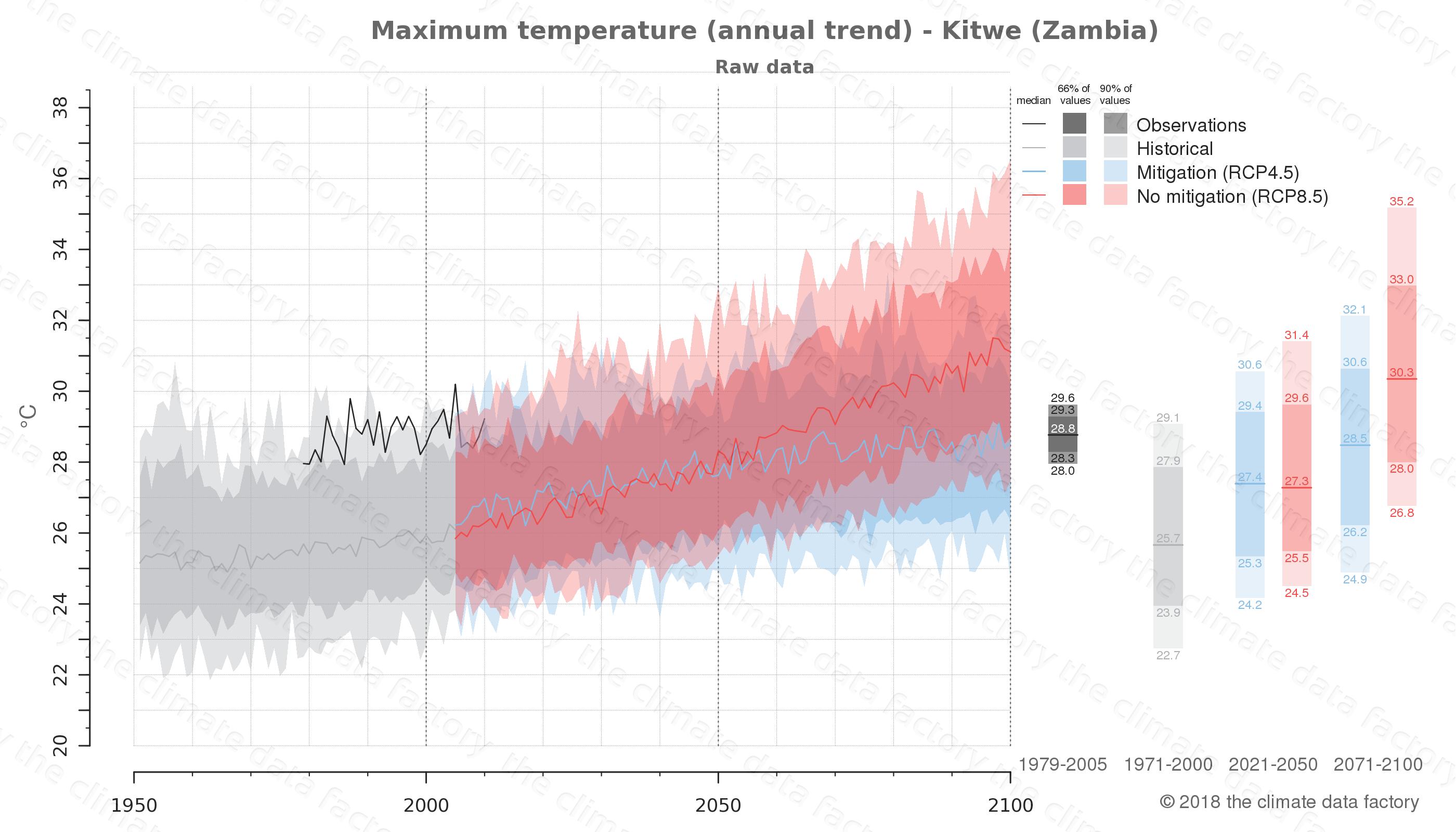 climate change data policy adaptation climate graph city data maximum-temperature kitwe zambia