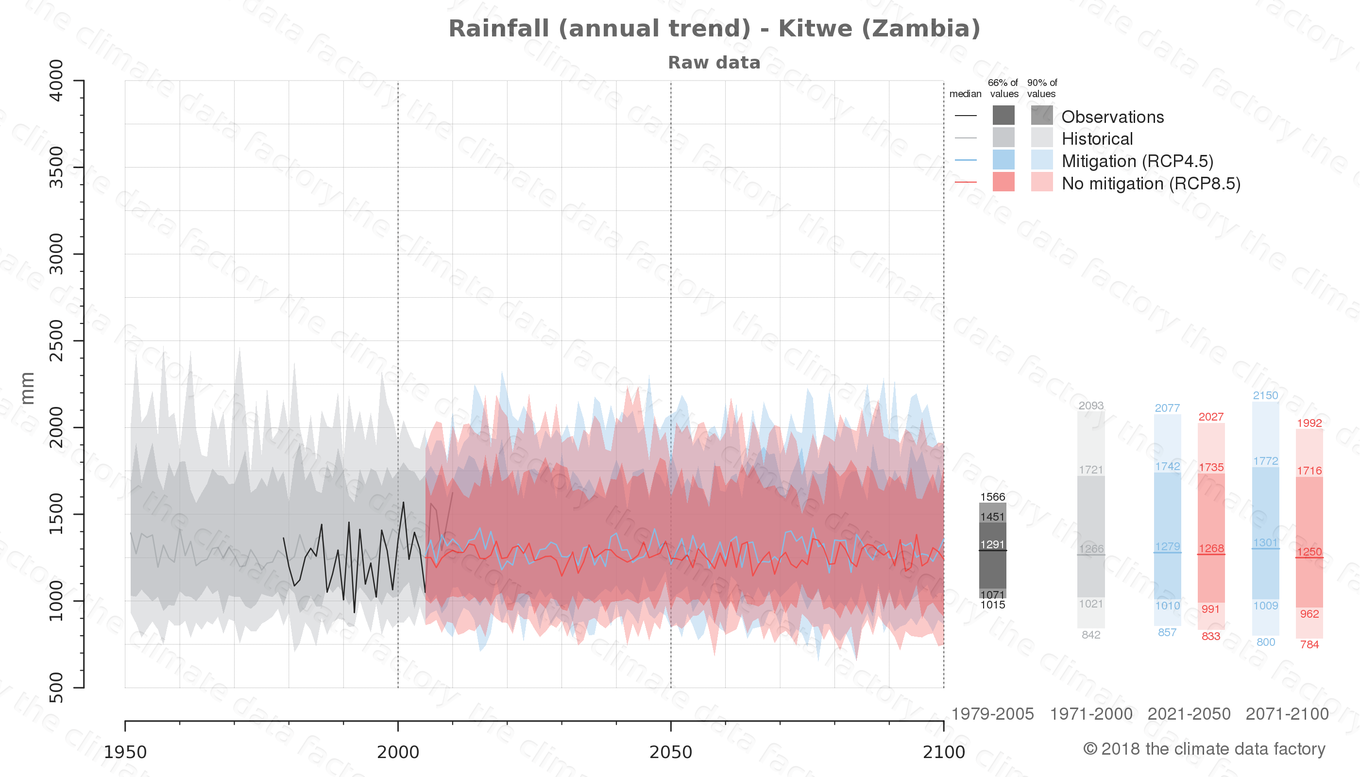 climate change data policy adaptation climate graph city data rainfall kitwe zambia