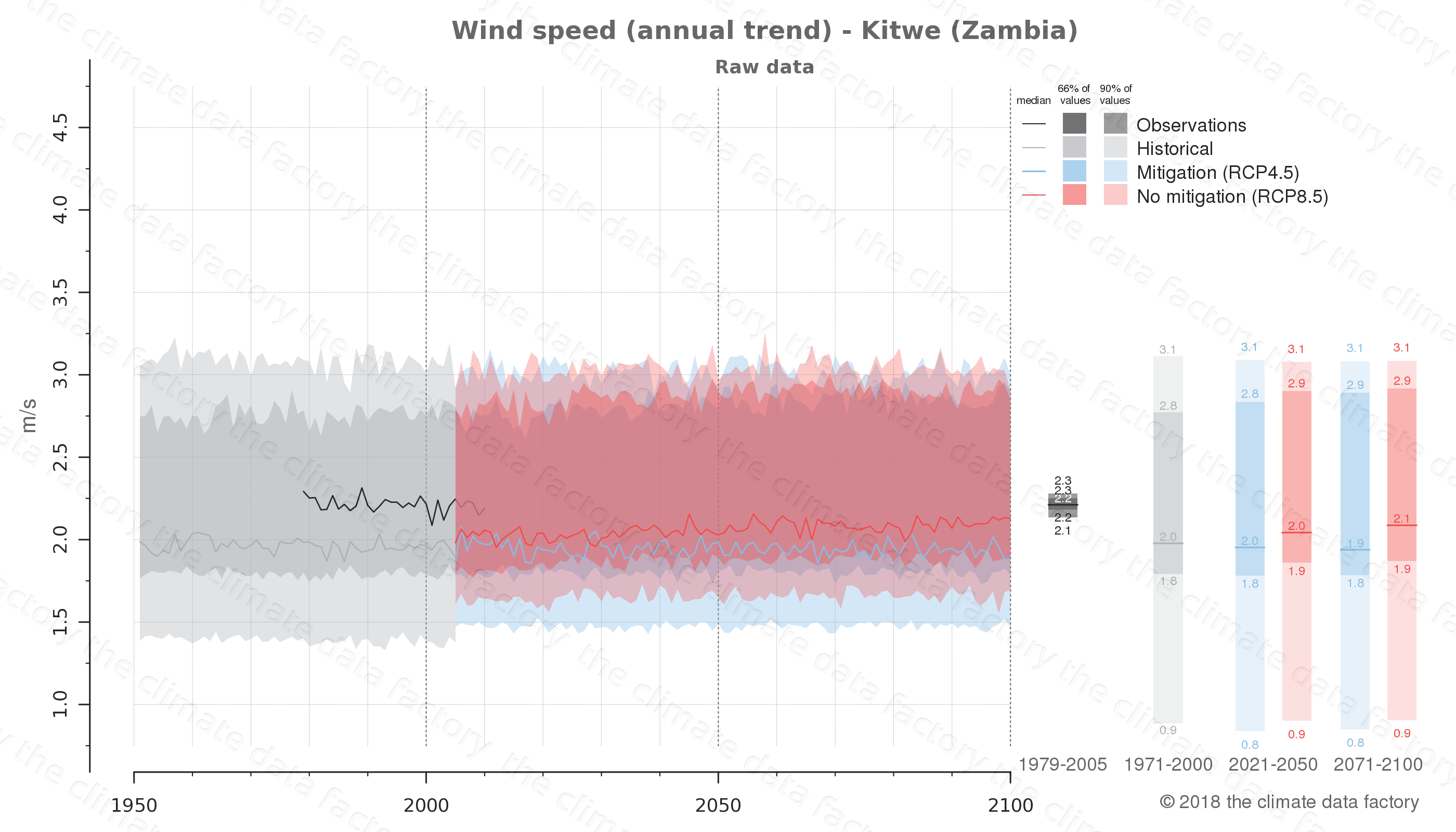 climate change data policy adaptation climate graph city data wind-speed kitwe zambia