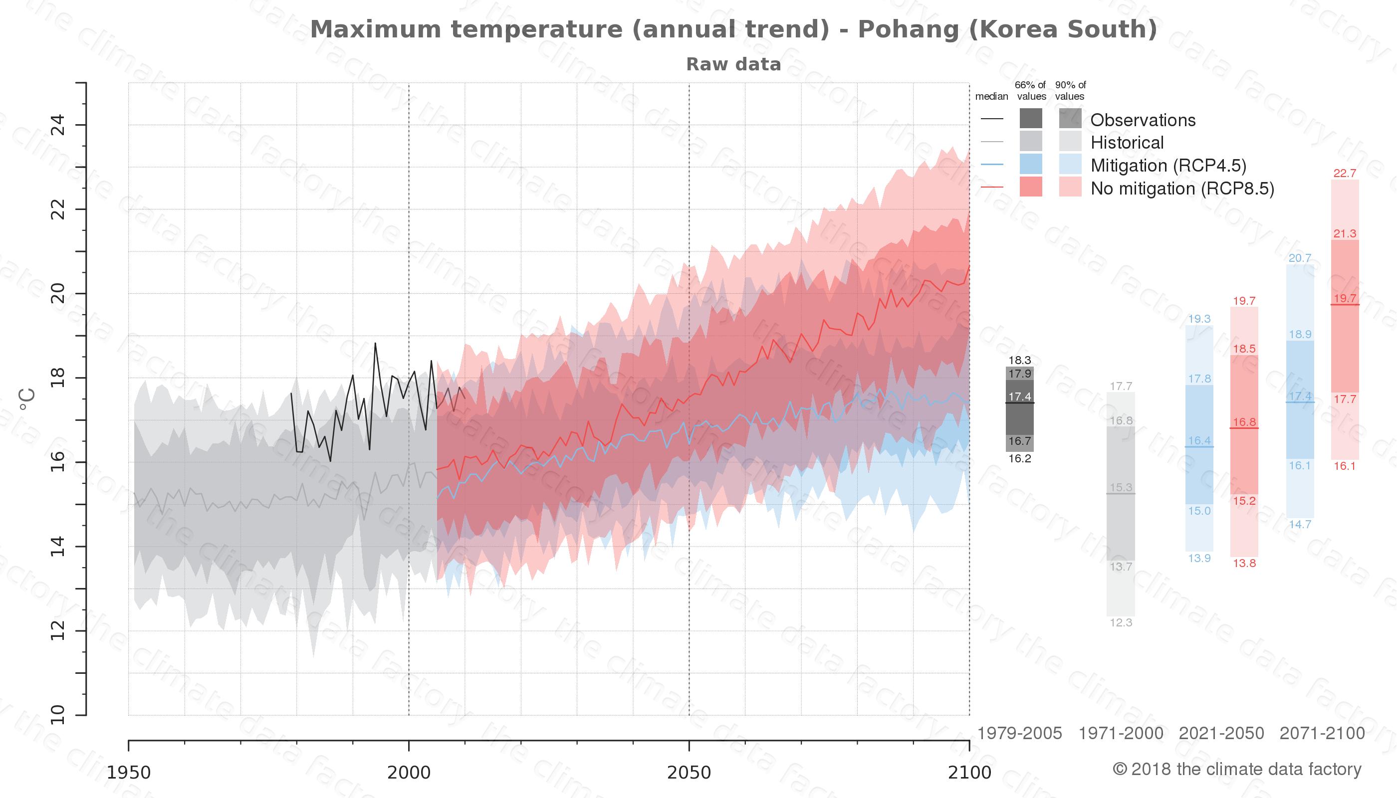 climate change data policy adaptation climate graph city data maximum-temperature pohang south korea