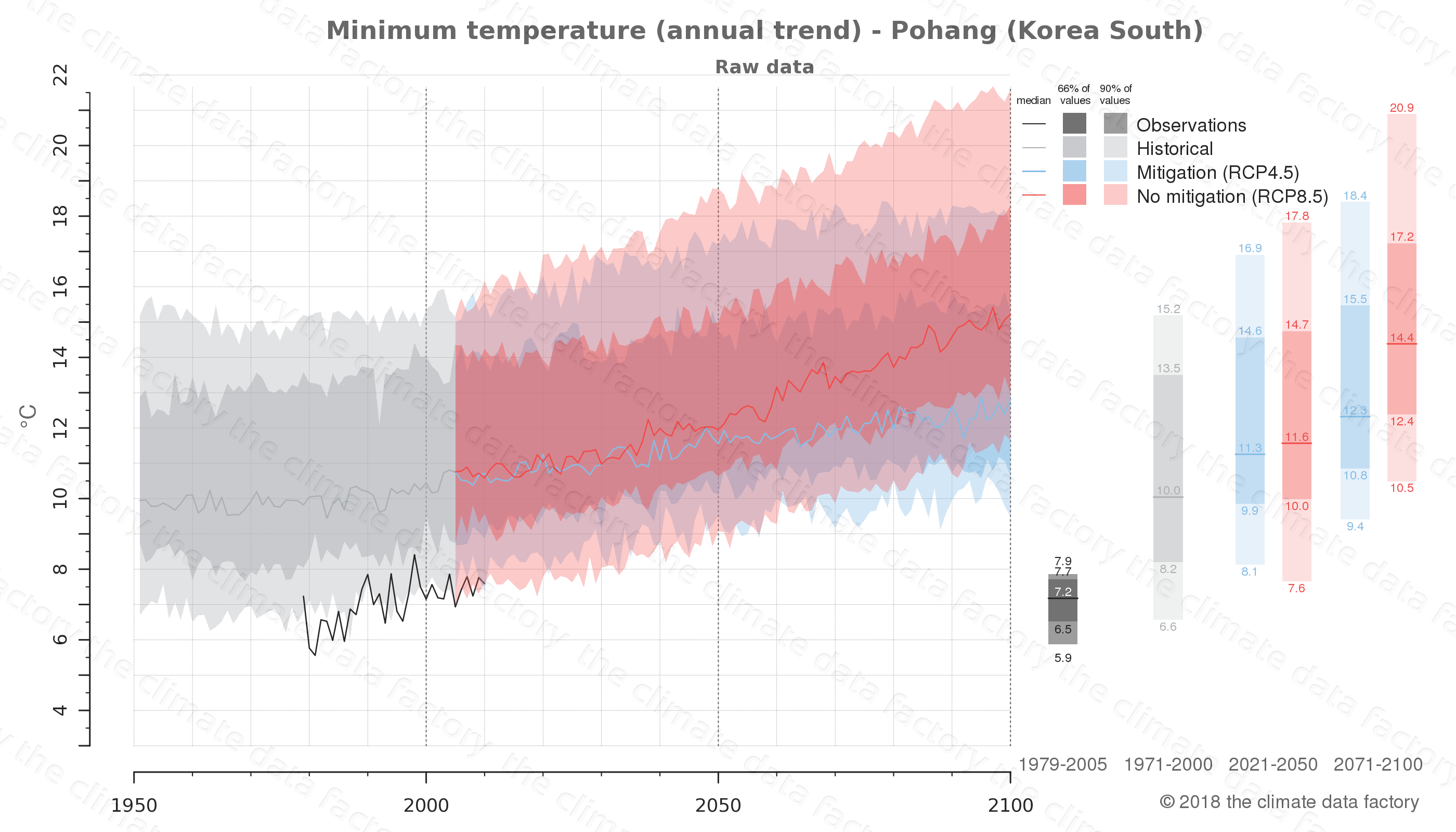 climate change data policy adaptation climate graph city data minimum-temperature pohang south korea