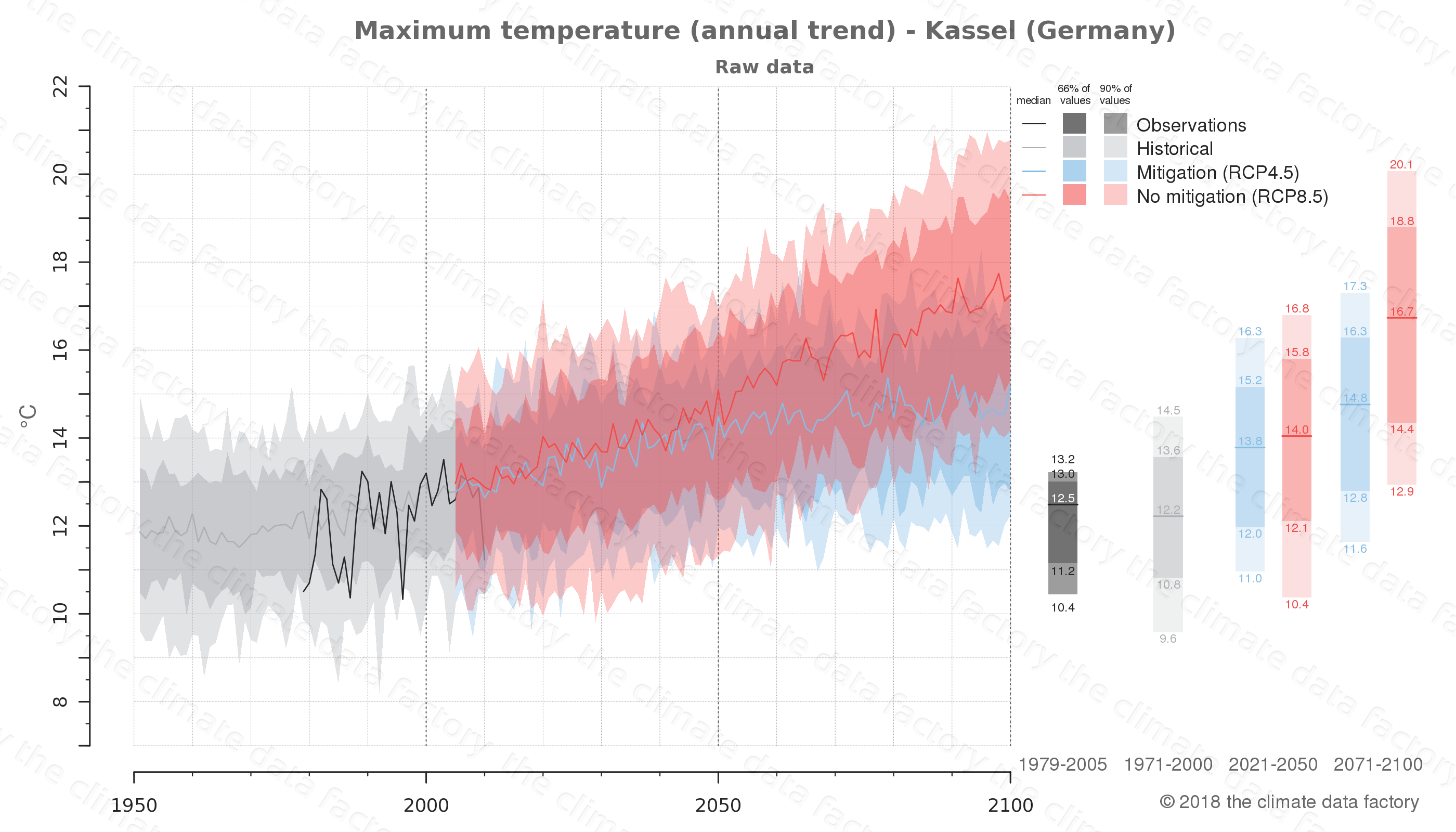 climate change data policy adaptation climate graph city data maximum-temperature kassel germany