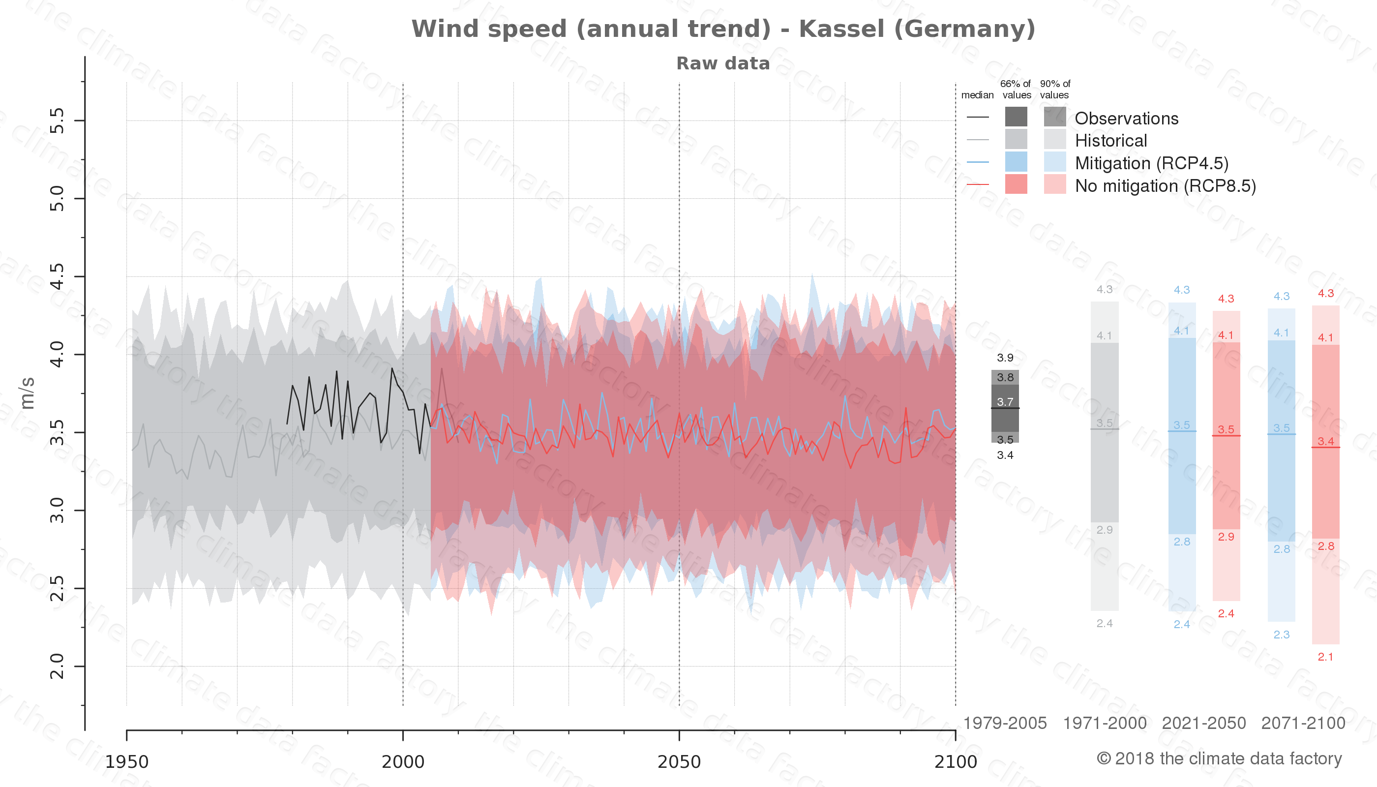 climate change data policy adaptation climate graph city data wind-speed kassel germany