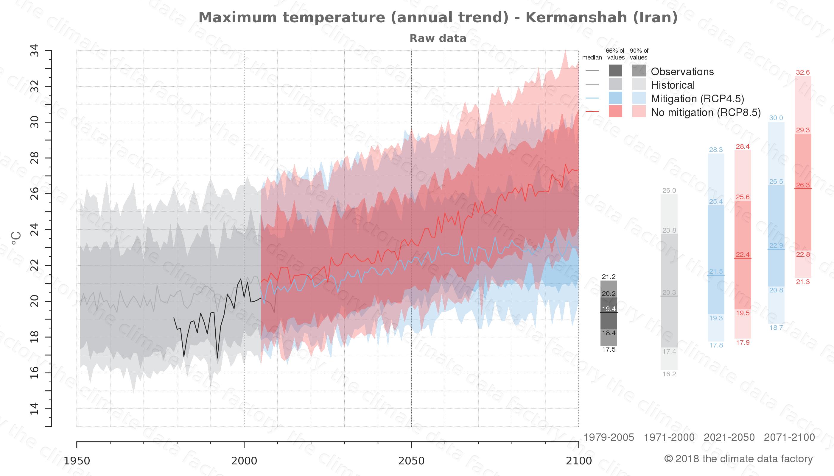 climate change data policy adaptation climate graph city data maximum-temperature kermanshah iran