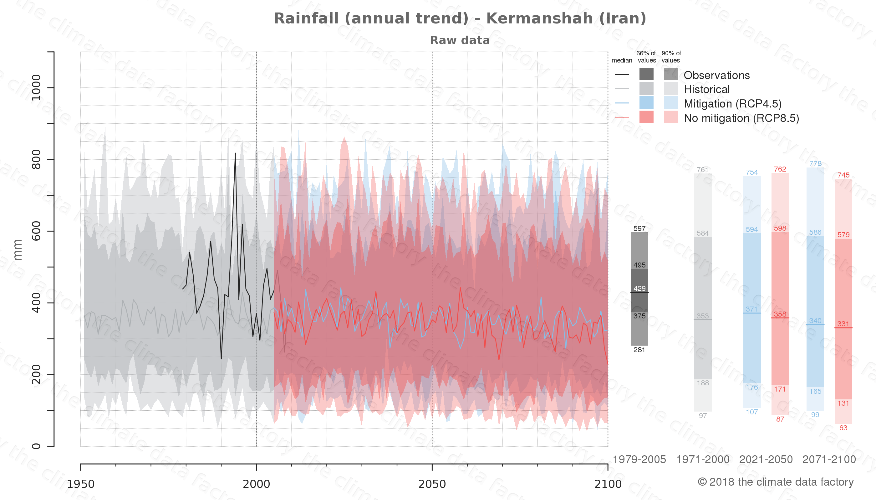 climate change data policy adaptation climate graph city data rainfall kermanshah iran