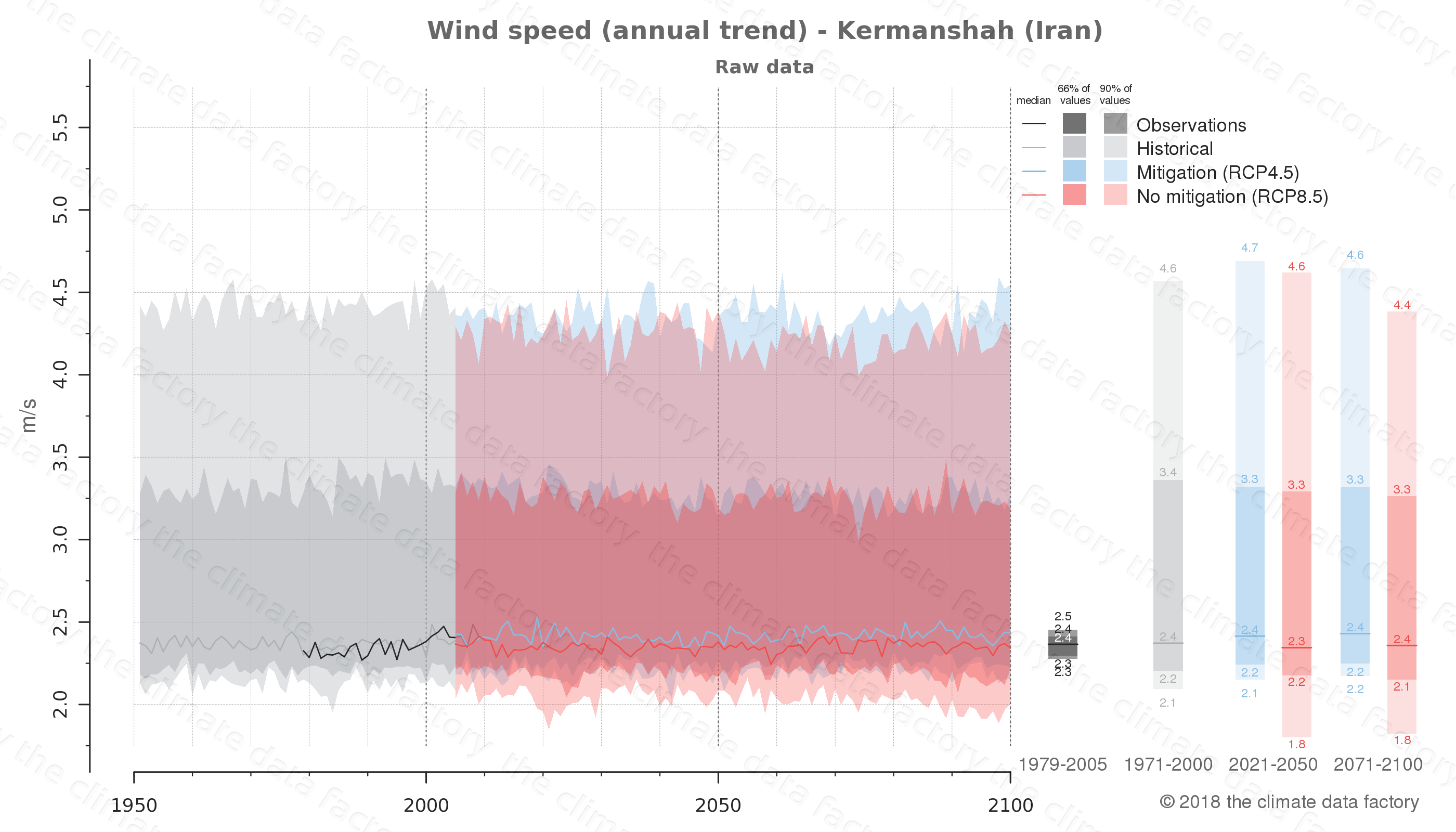 climate change data policy adaptation climate graph city data wind-speed kermanshah iran
