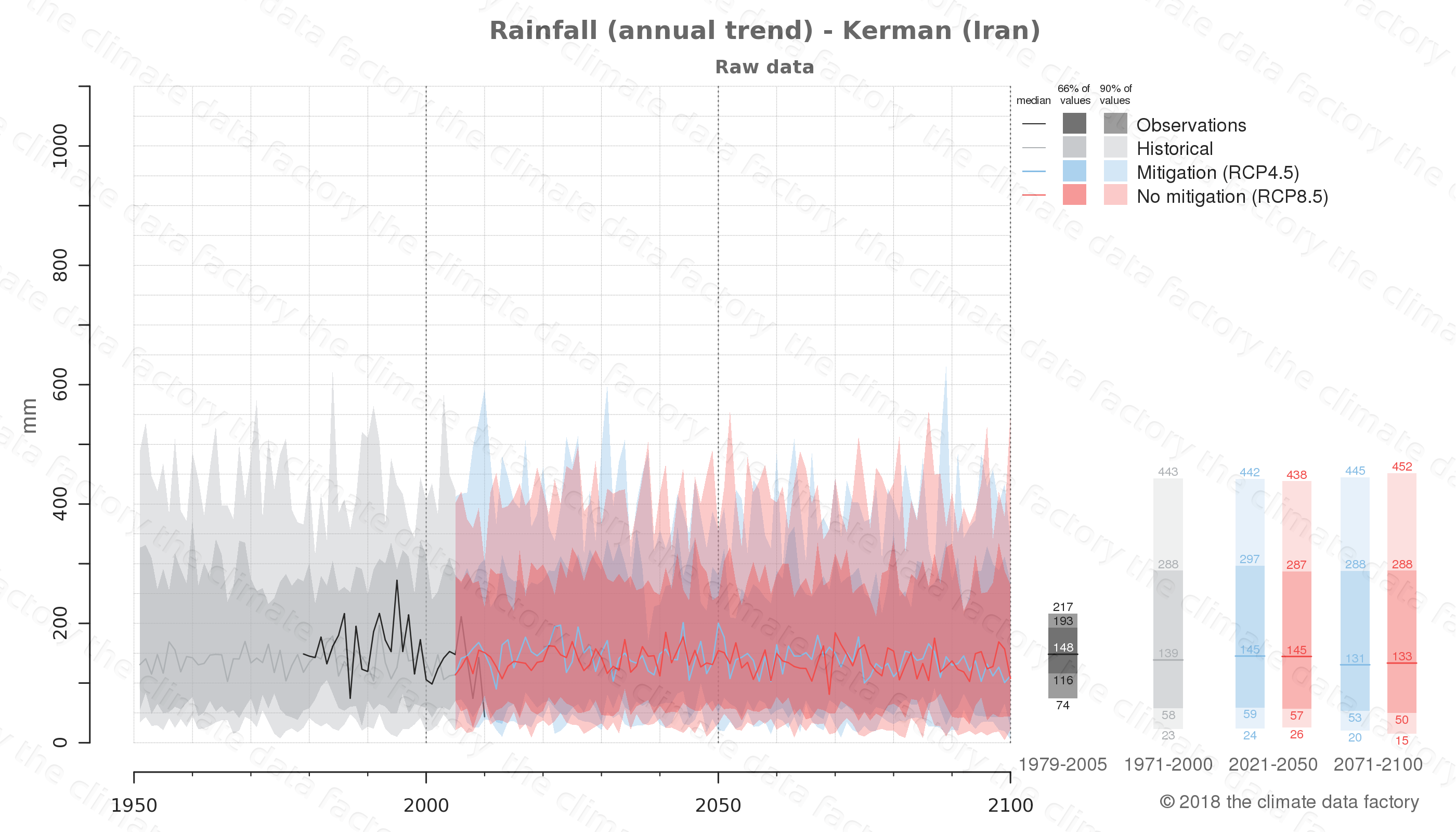 climate change data policy adaptation climate graph city data rainfall kerman iran