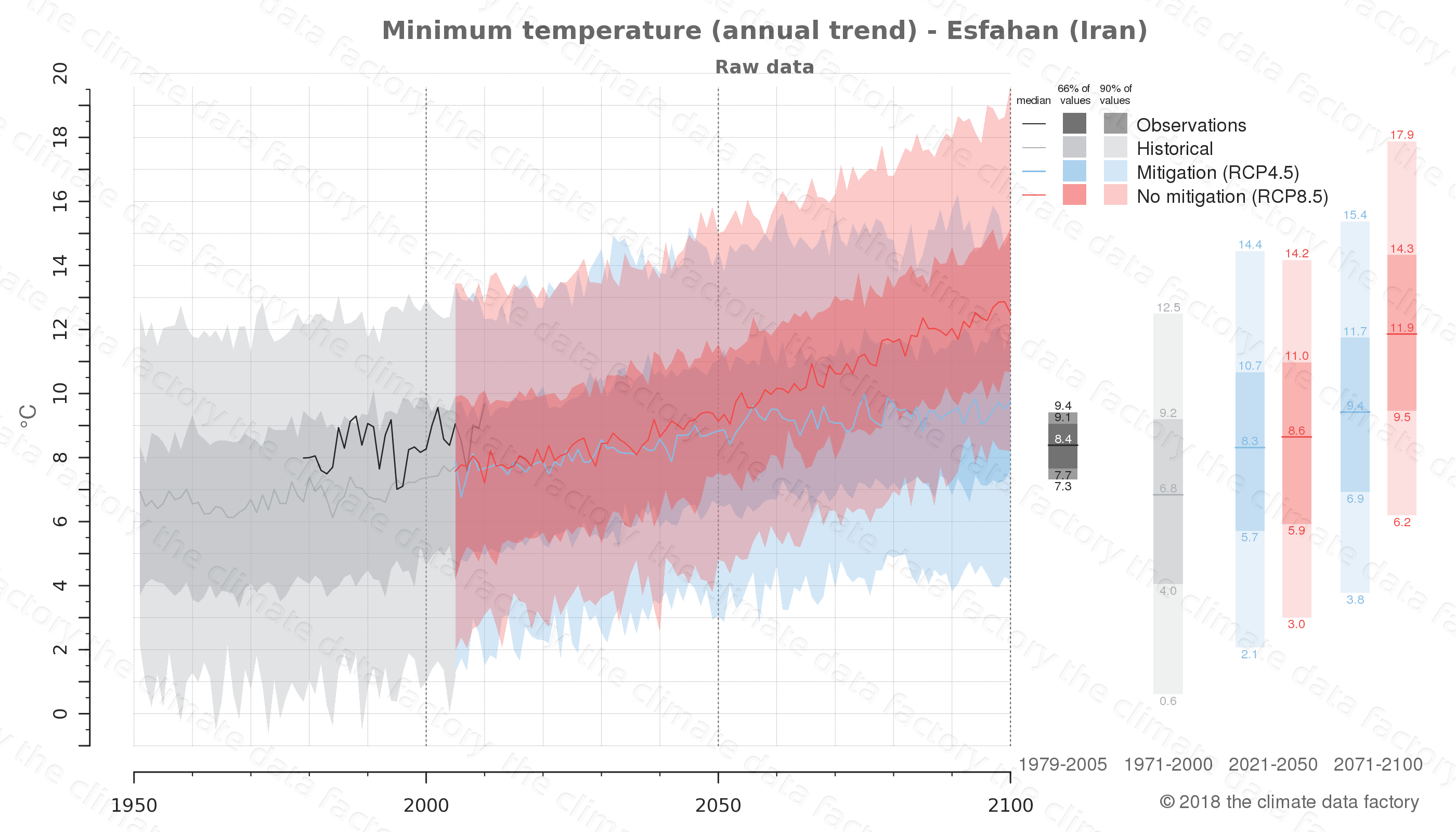 climate change data policy adaptation climate graph city data minimum-temperature esfahan iran