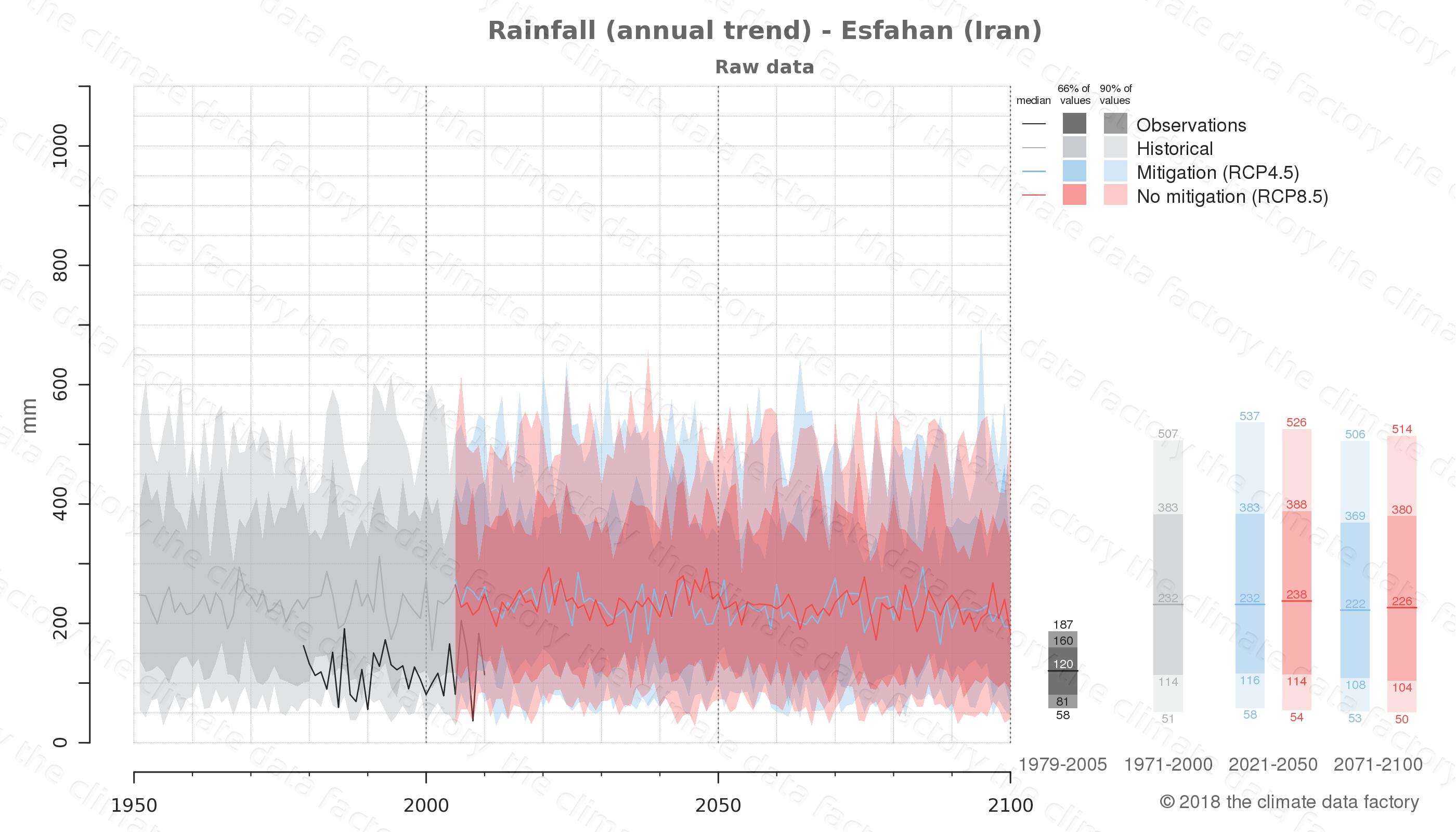 climate change data policy adaptation climate graph city data rainfall esfahan iran