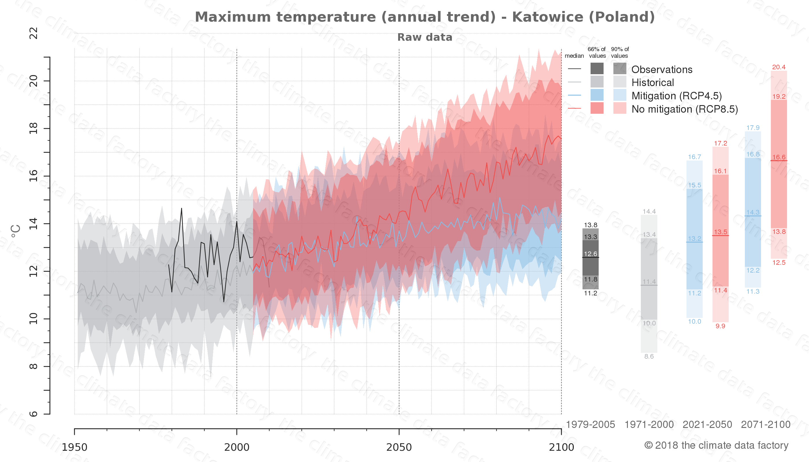 climate change data policy adaptation climate graph city data maximum-temperature katowice poland