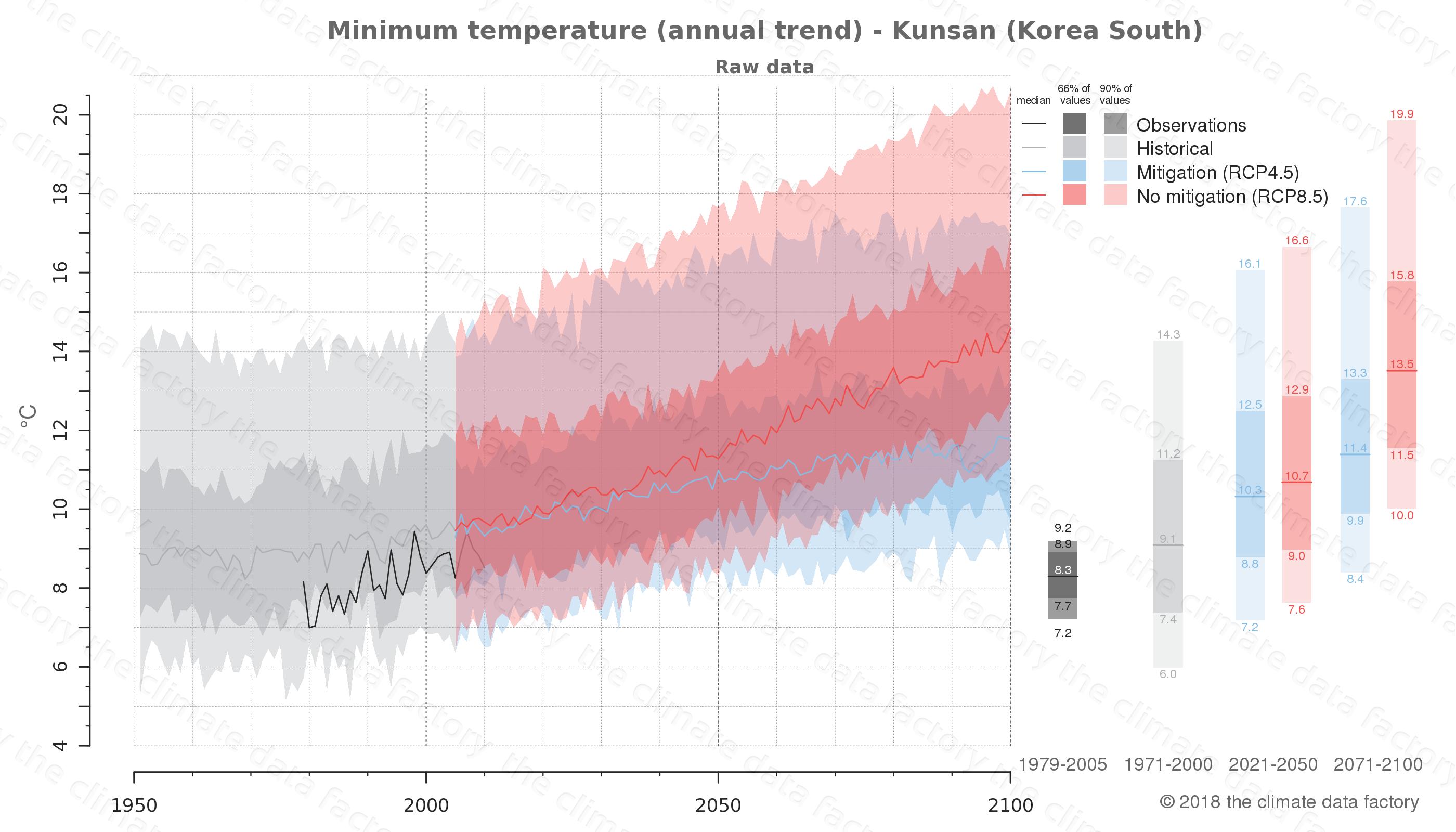 climate change data policy adaptation climate graph city data minimum-temperature kunsan south korea