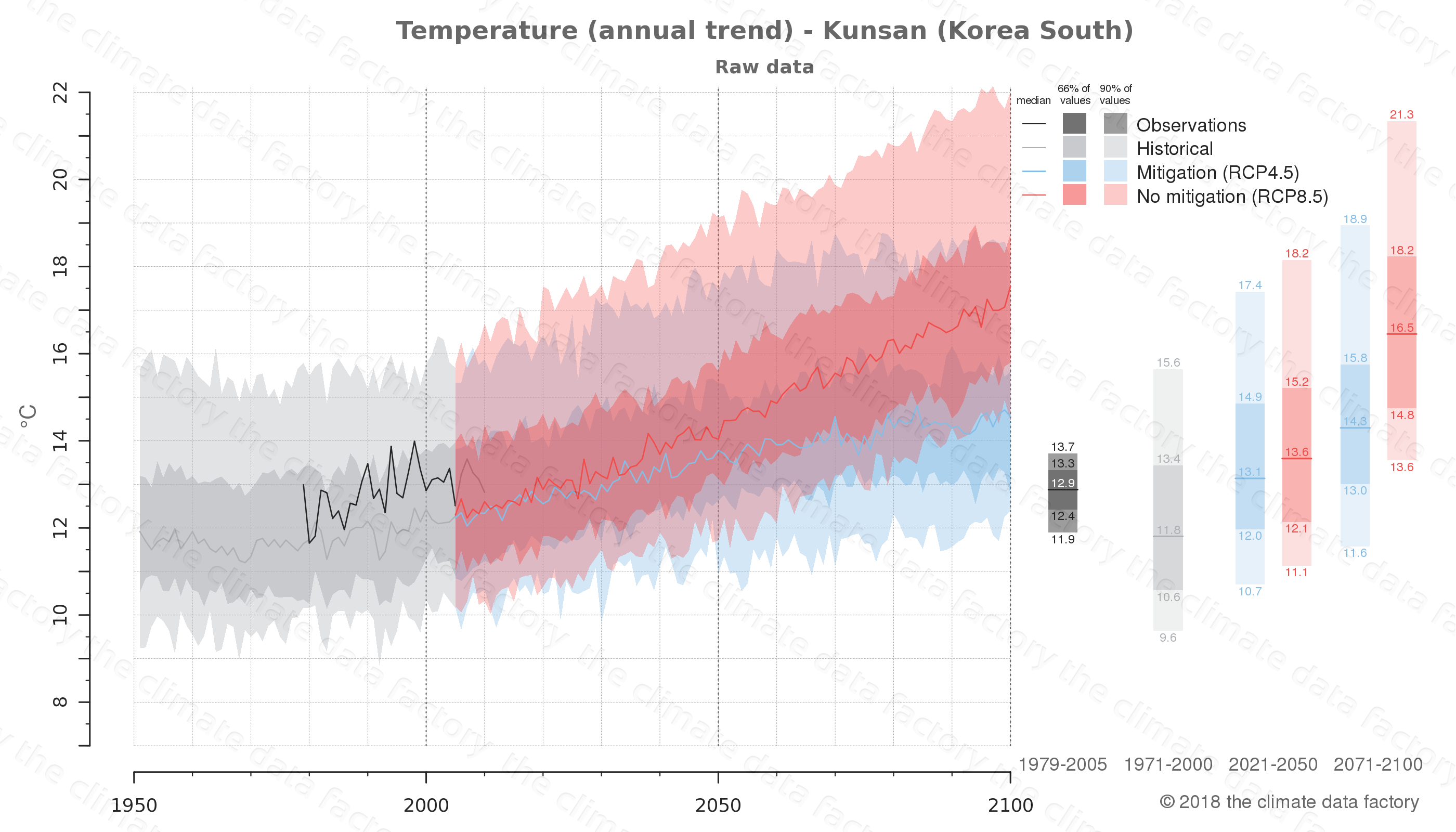 climate change data policy adaptation climate graph city data temperature kunsan south korea