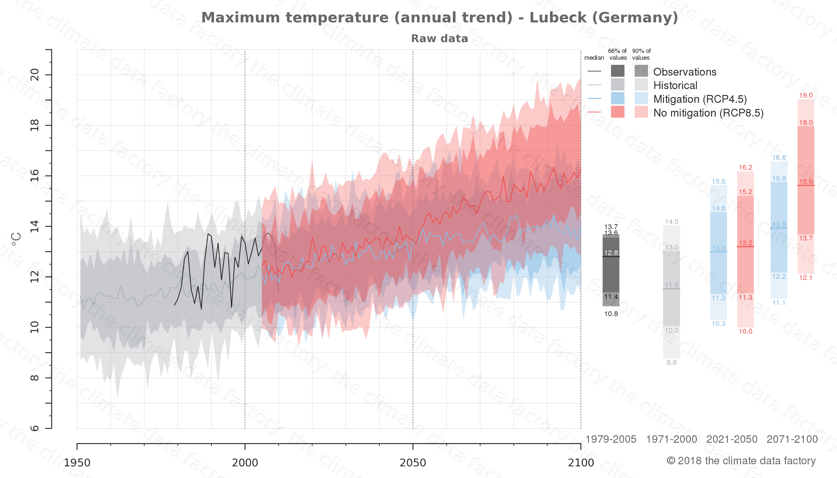 climate change data policy adaptation climate graph city data maximum-temperature lubeck germany