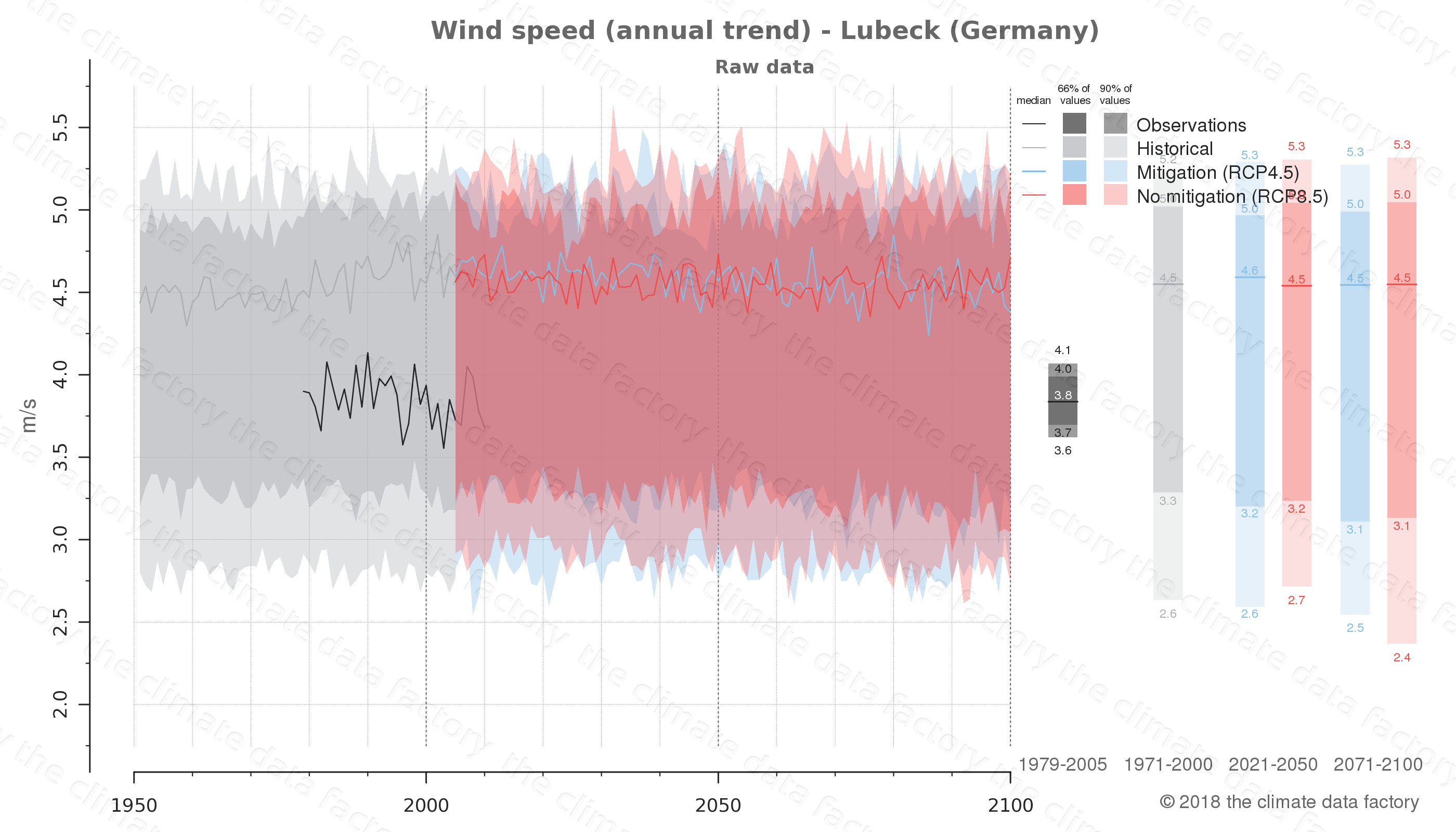 climate change data policy adaptation climate graph city data wind-speed lubeck germany