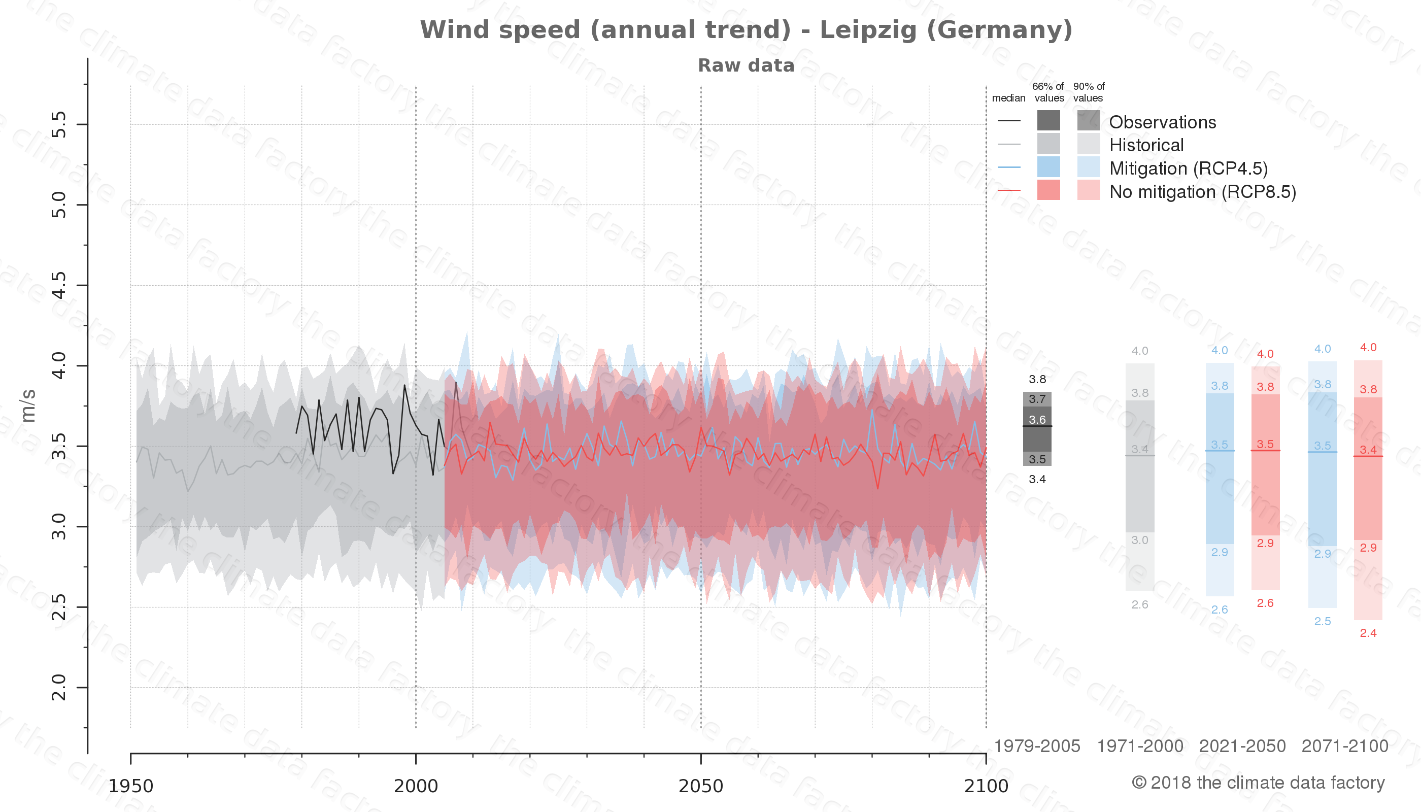 climate change data policy adaptation climate graph city data wind-speed leipzig germany
