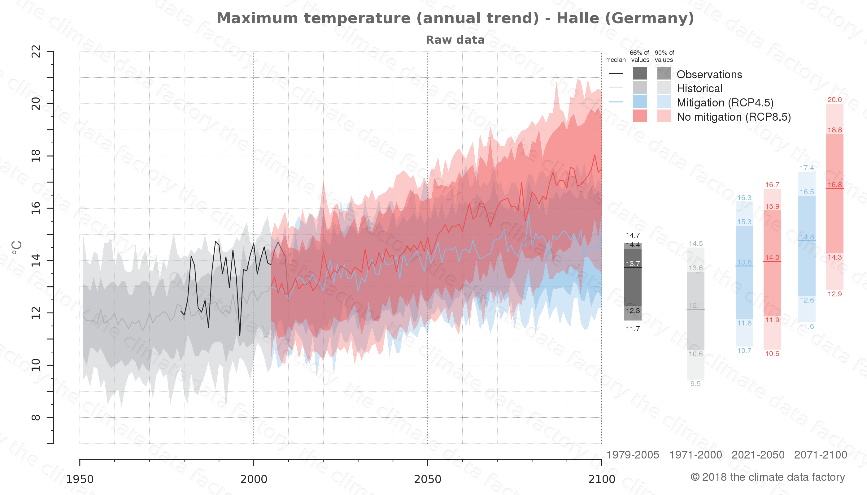 climate change data policy adaptation climate graph city data maximum-temperature halle germany