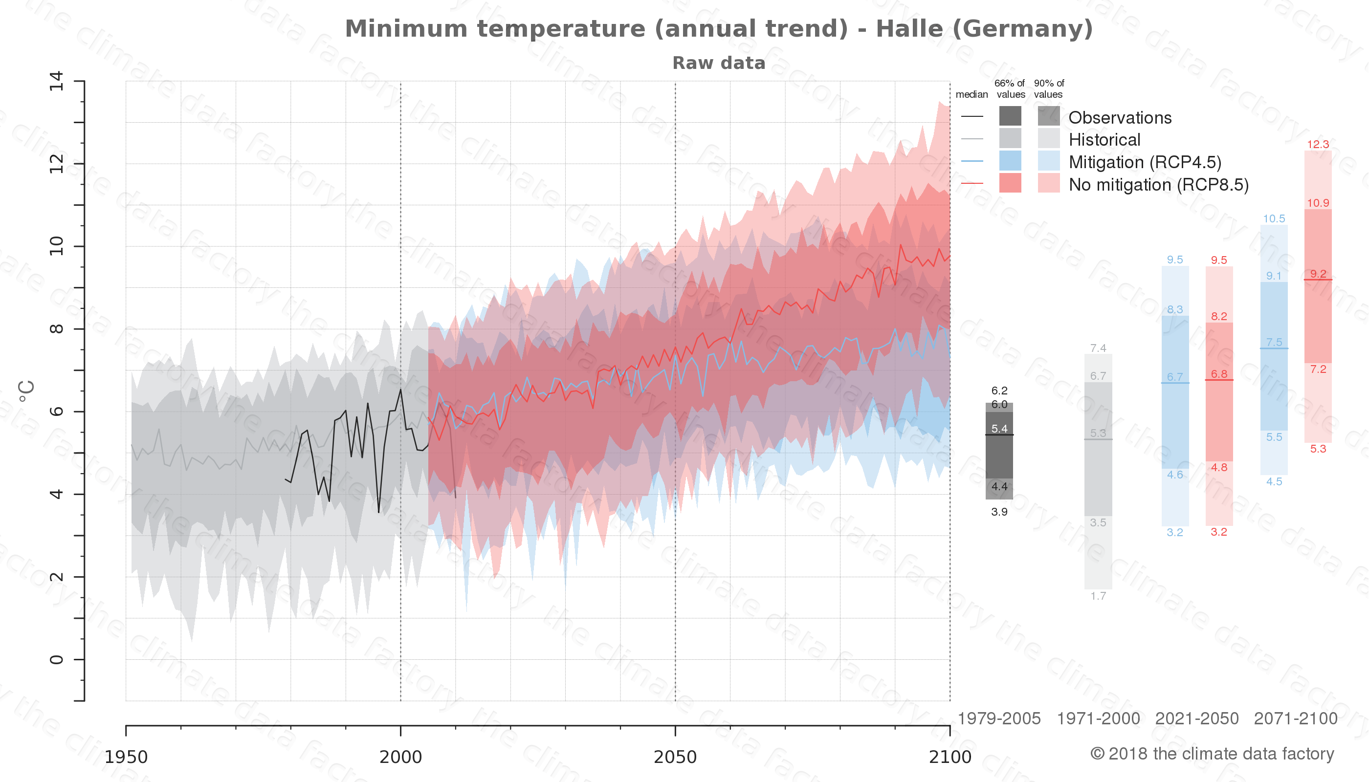 climate change data policy adaptation climate graph city data minimum-temperature halle germany