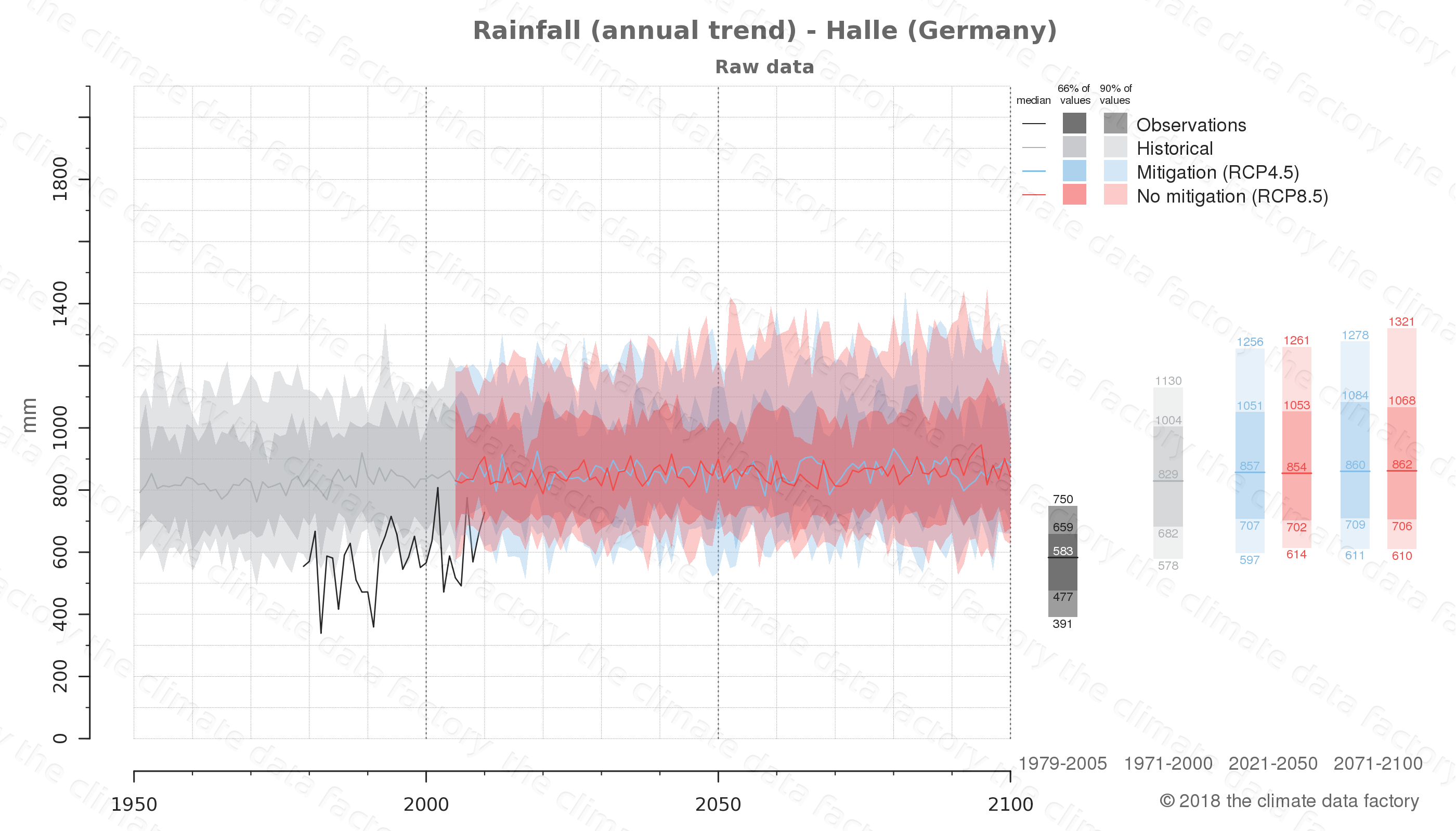 climate change data policy adaptation climate graph city data rainfall halle germany