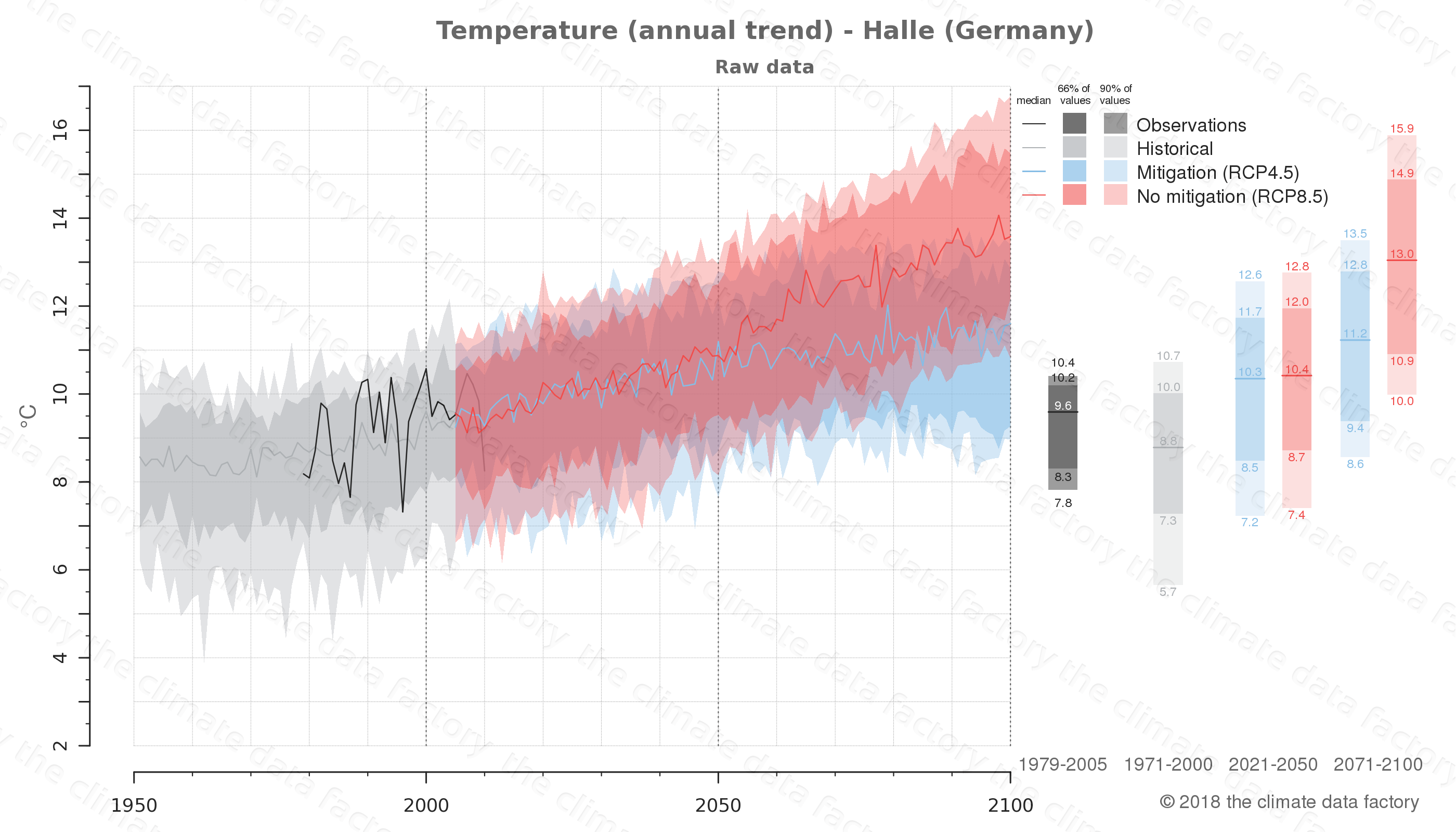 climate change data policy adaptation climate graph city data temperature halle germany