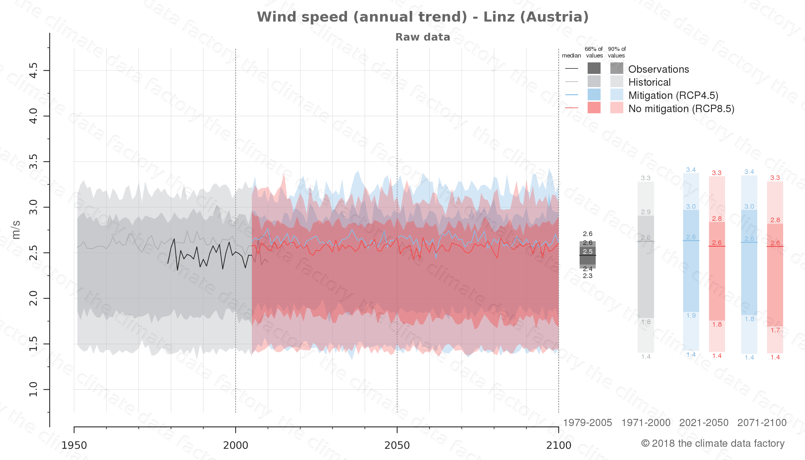 climate change data policy adaptation climate graph city data wind-speed linz austria