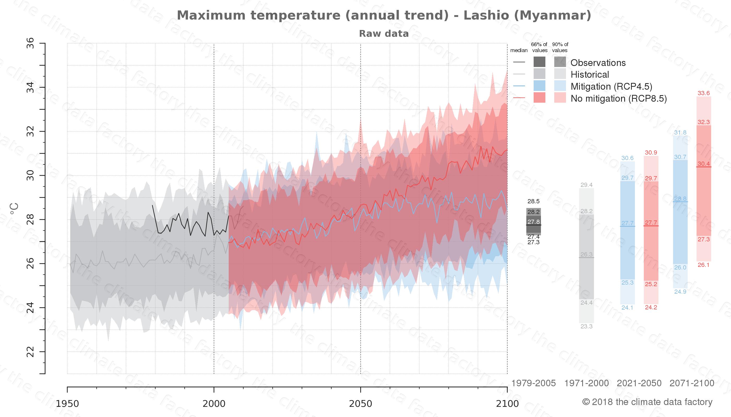 climate change data policy adaptation climate graph city data maximum-temperature lashio myanmar
