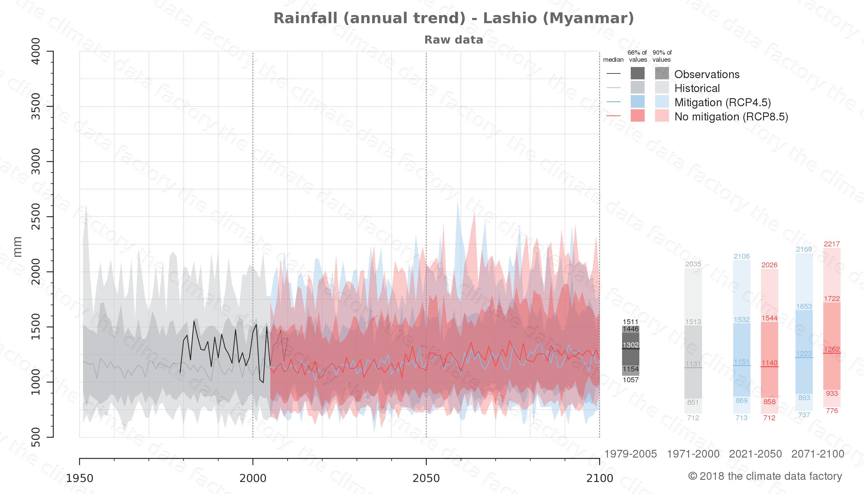 climate change data policy adaptation climate graph city data rainfall lashio myanmar