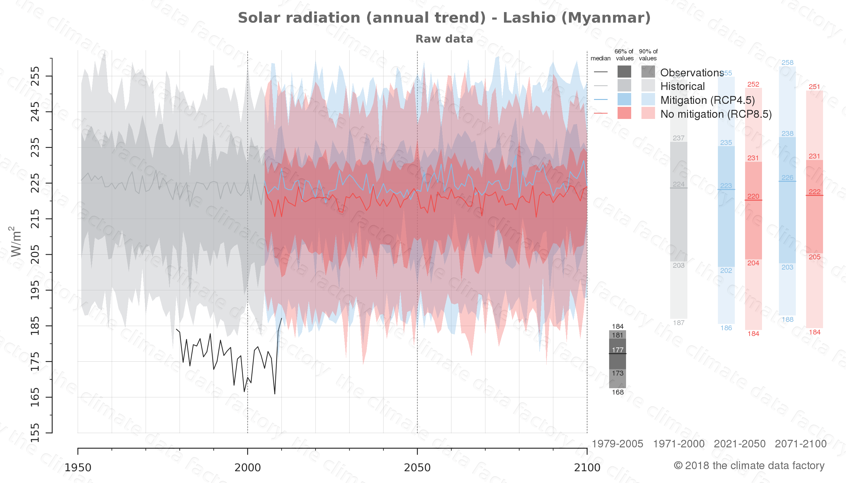 climate change data policy adaptation climate graph city data solar-radiation lashio myanmar