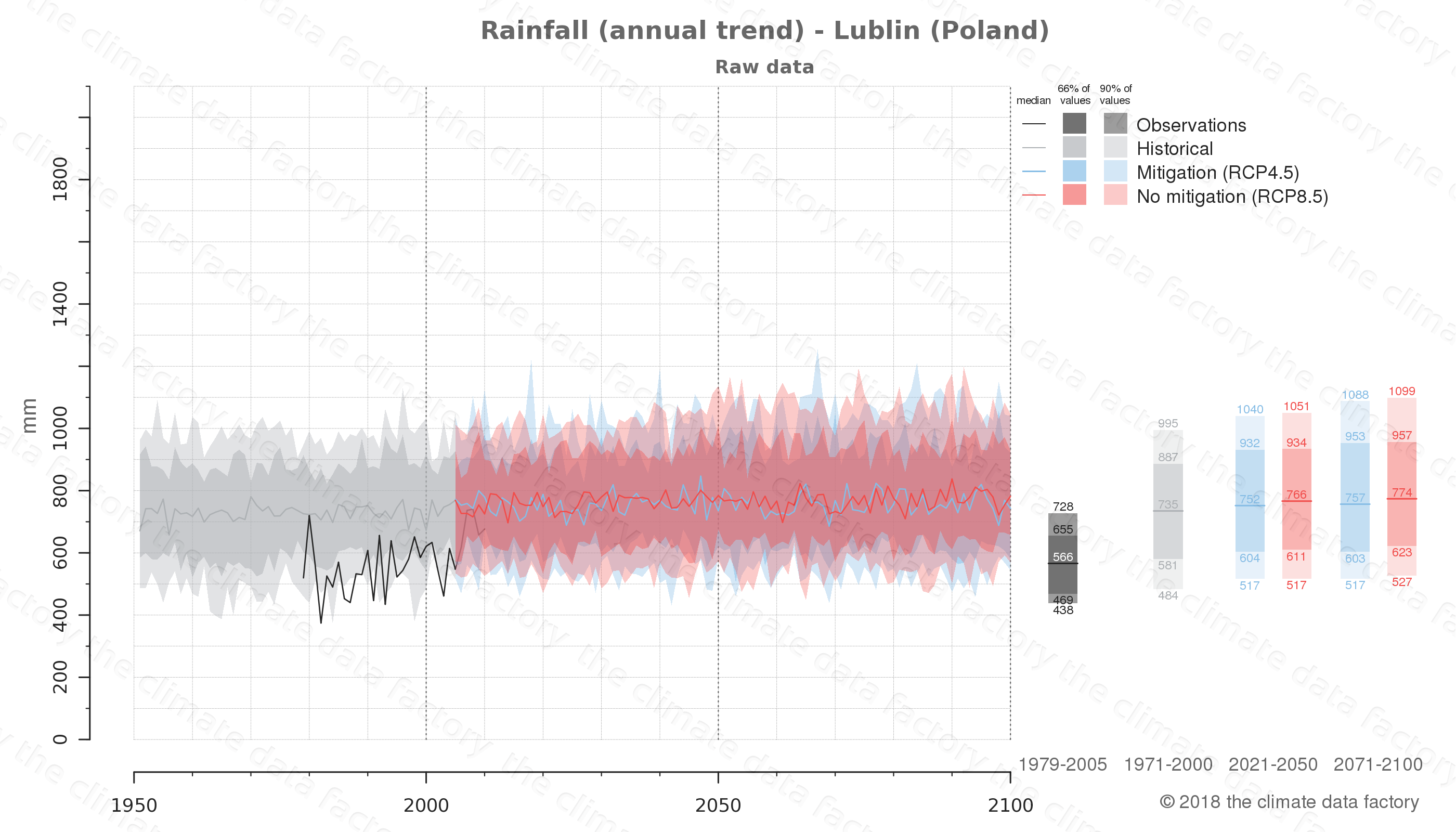 climate change data policy adaptation climate graph city data rainfall lublin poland