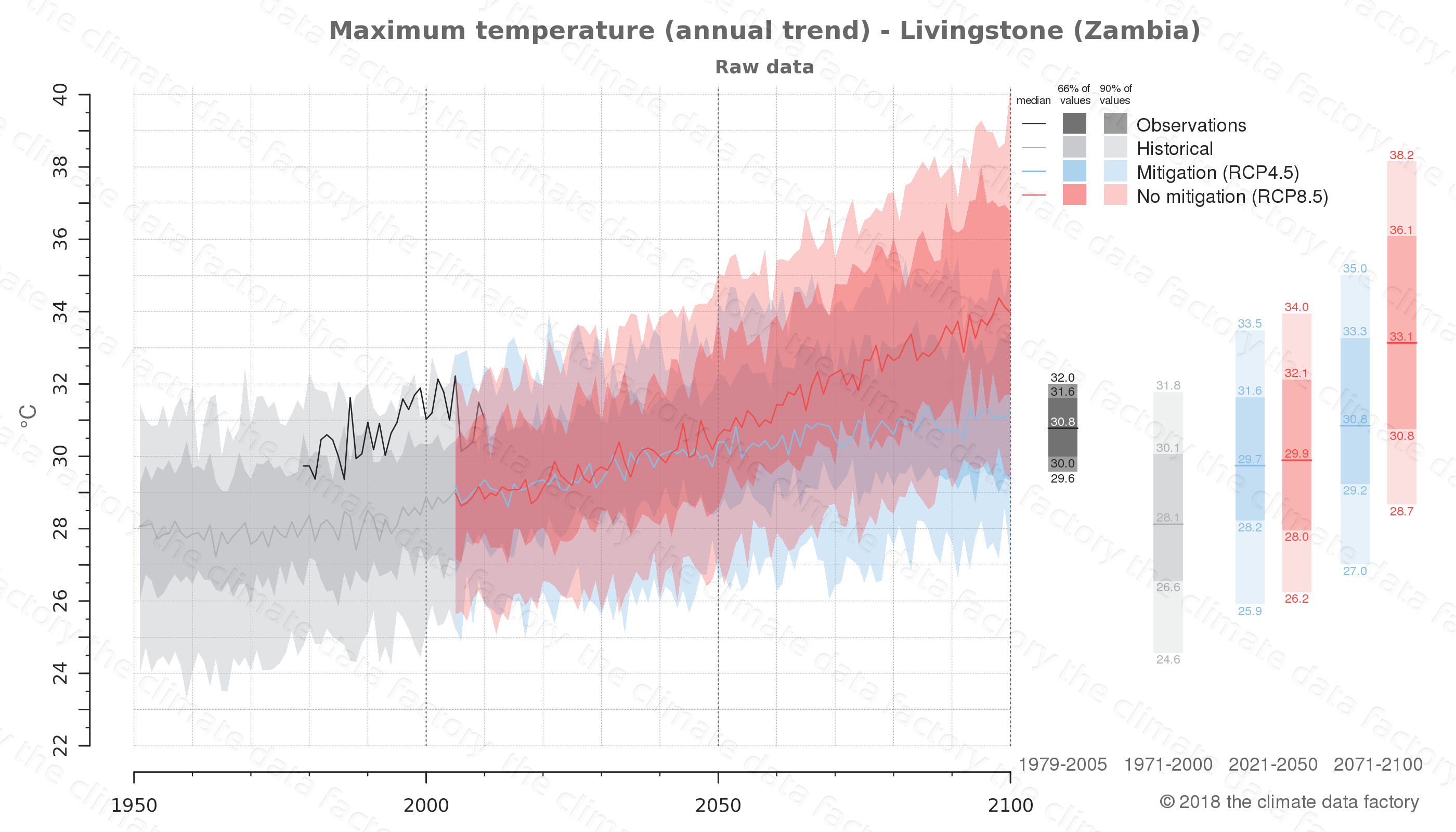 climate change data policy adaptation climate graph city data maximum-temperature livingstone zambia