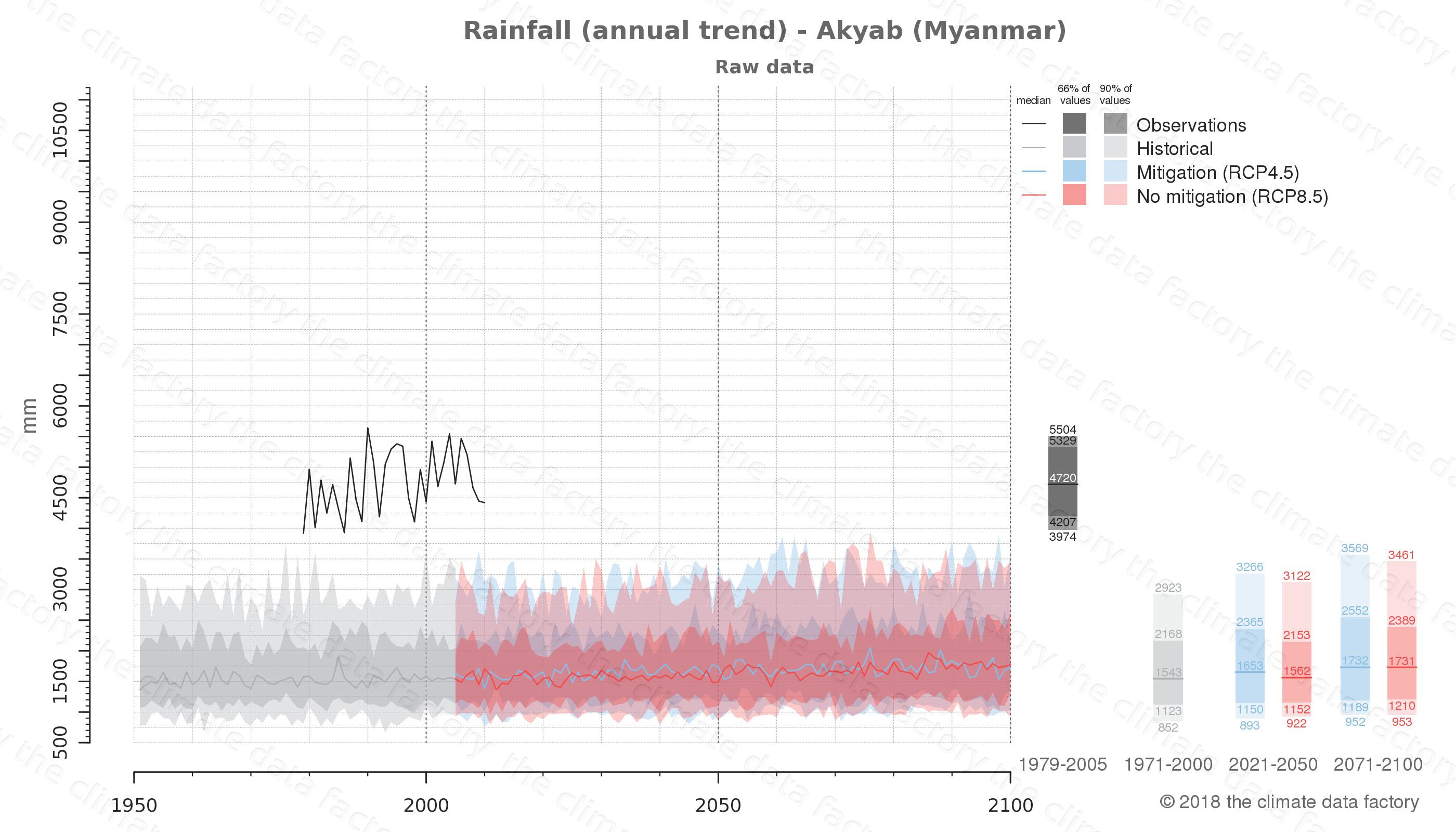 climate change data policy adaptation climate graph city data rainfall akyab myanmar